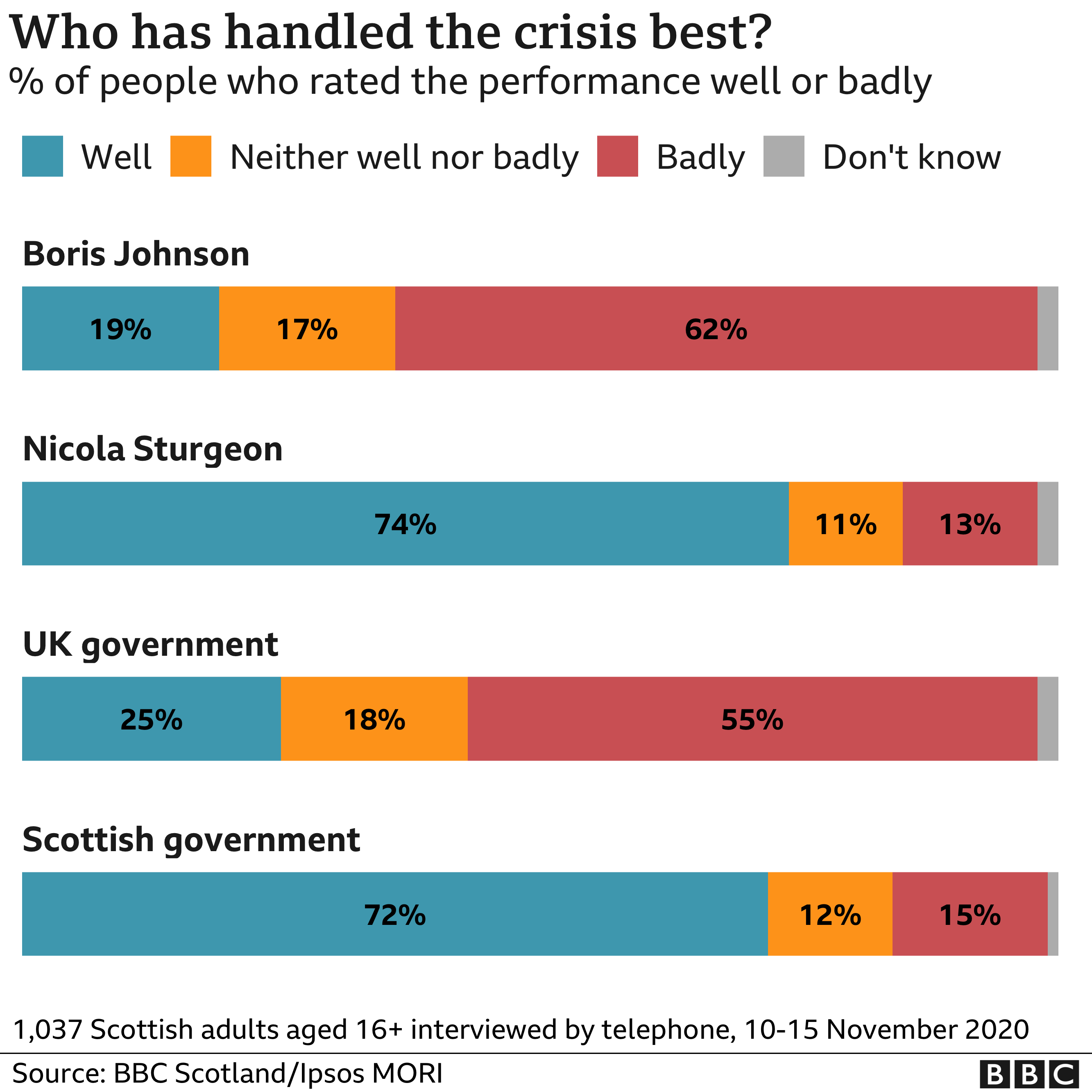 graph on handling of crisis