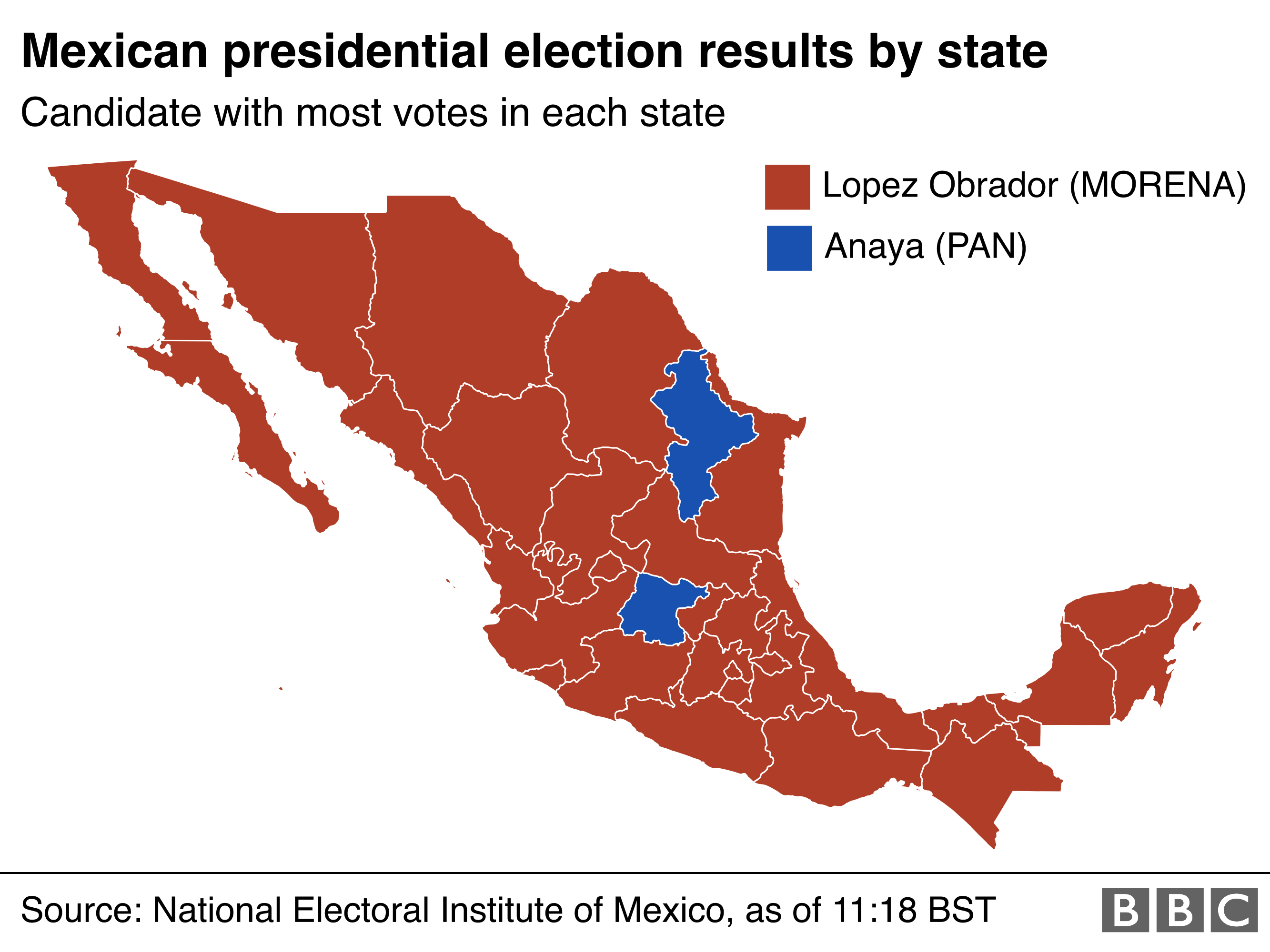 Obrador received the most votes in all but two states