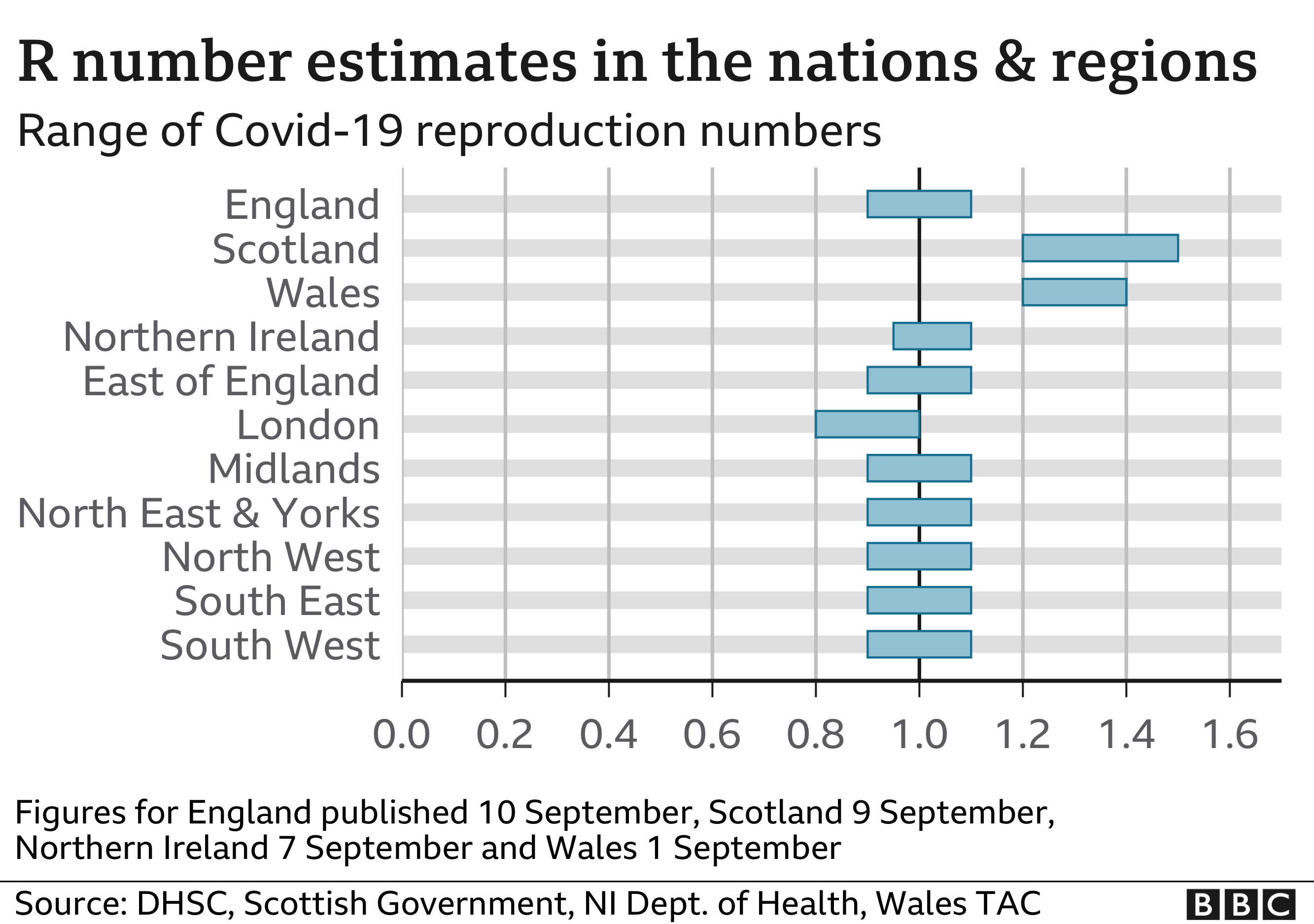 Chart showing R number estimates for nations and regions