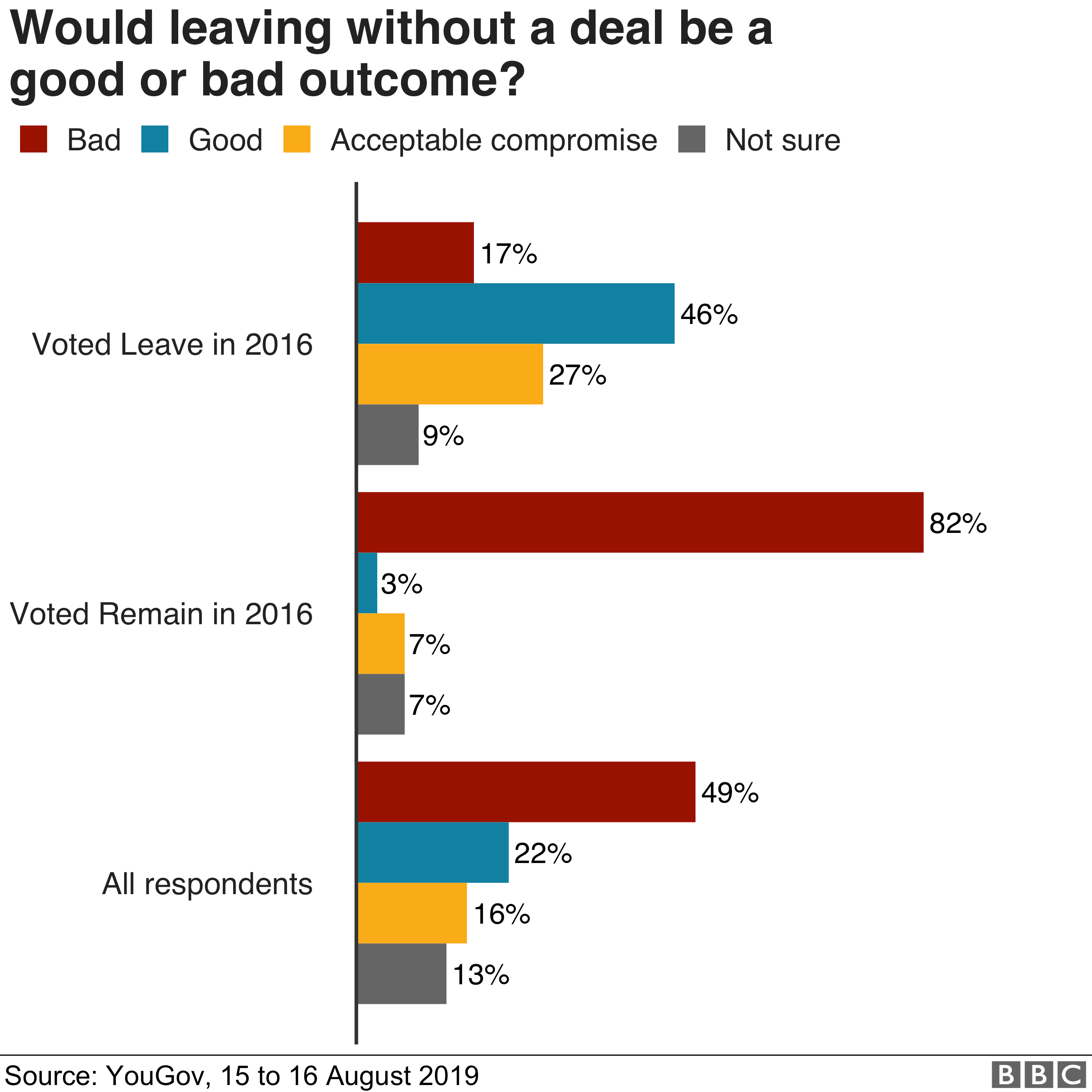 Chart show opinion on leaving without a deal being a good or bad outcome