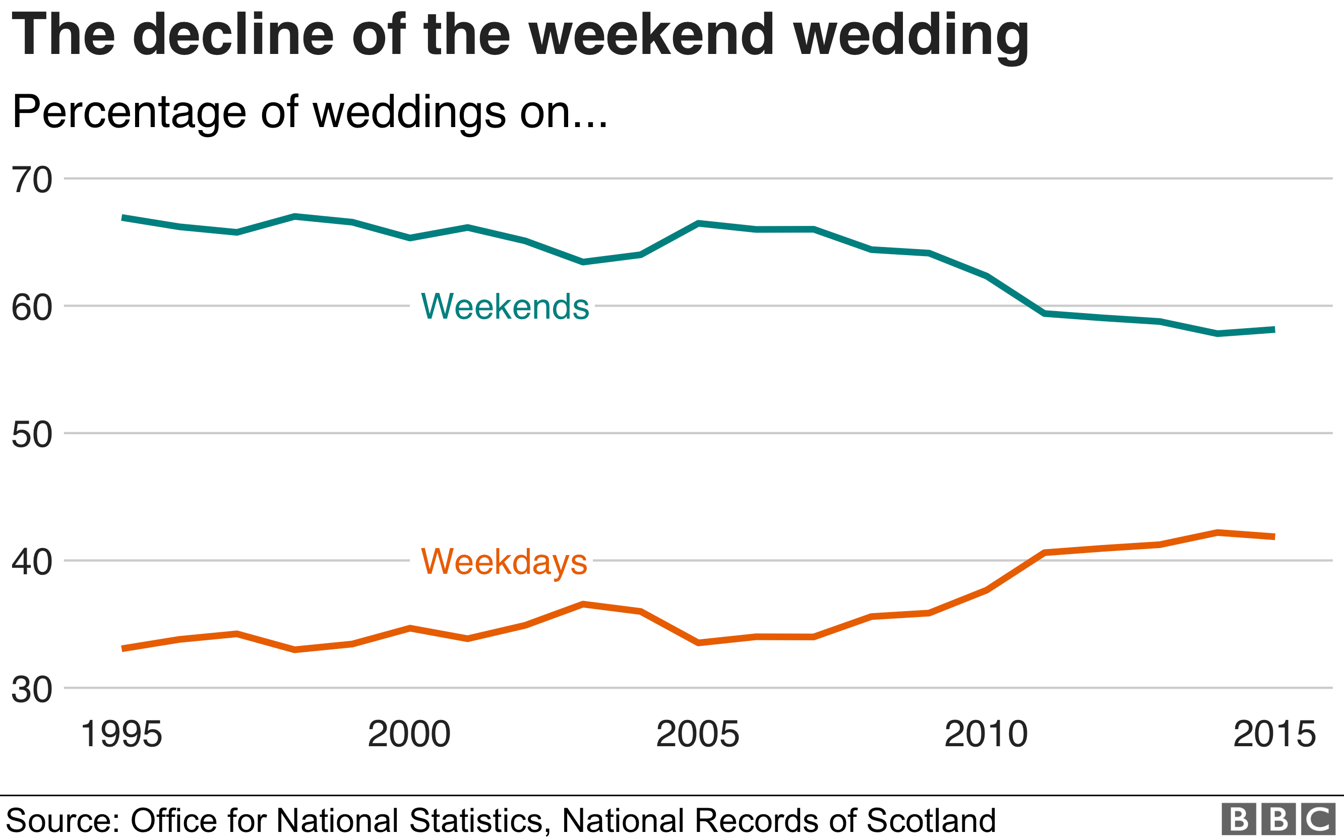 Chart showing how weekend weddings are becoming less popular