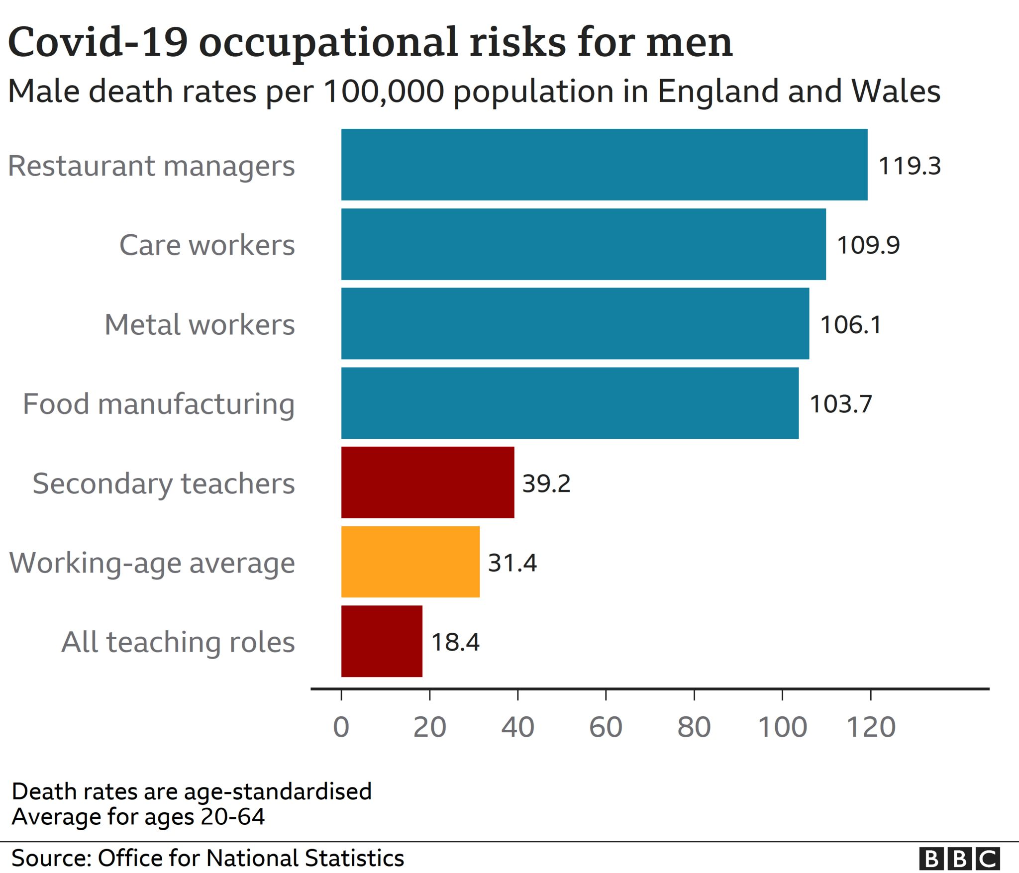 Chart showing Covid occupational risks for men