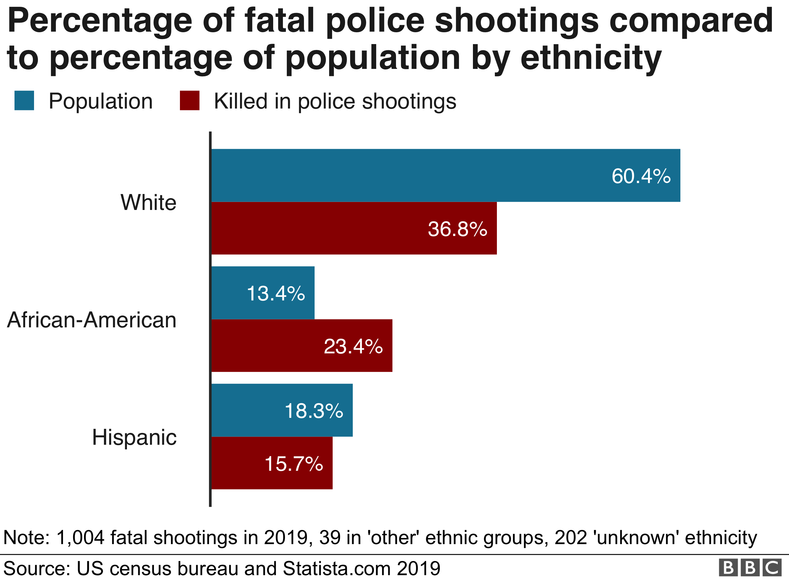 A BBC chart shows the percentage of fatal police shootings compared to the percentage of population by ethnicity