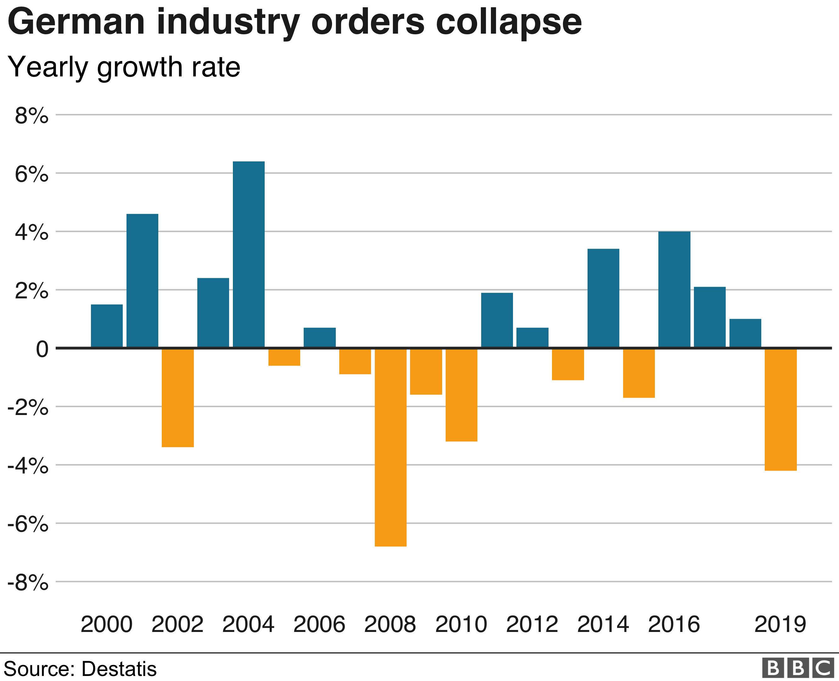 german industry orders