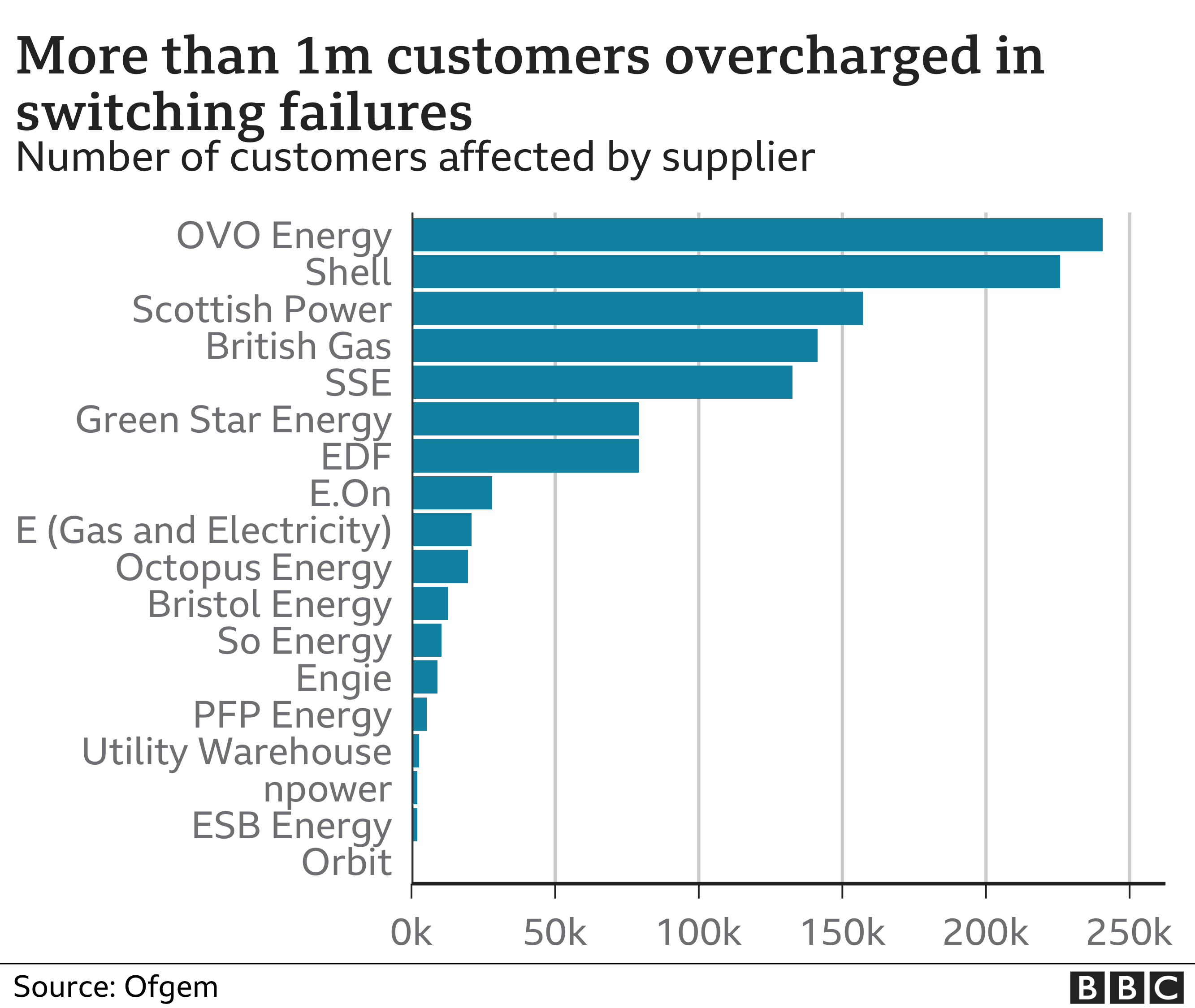 Chart showing number of customers overcharged for switching failures