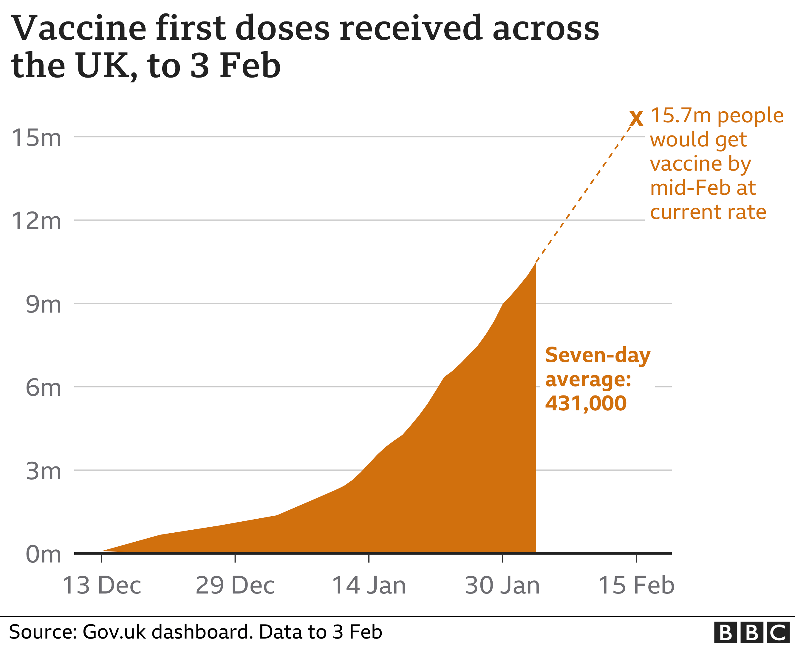 Chart shows vaccination programme on course to reach 15m people by mid Feb. Updated 4 Feb.