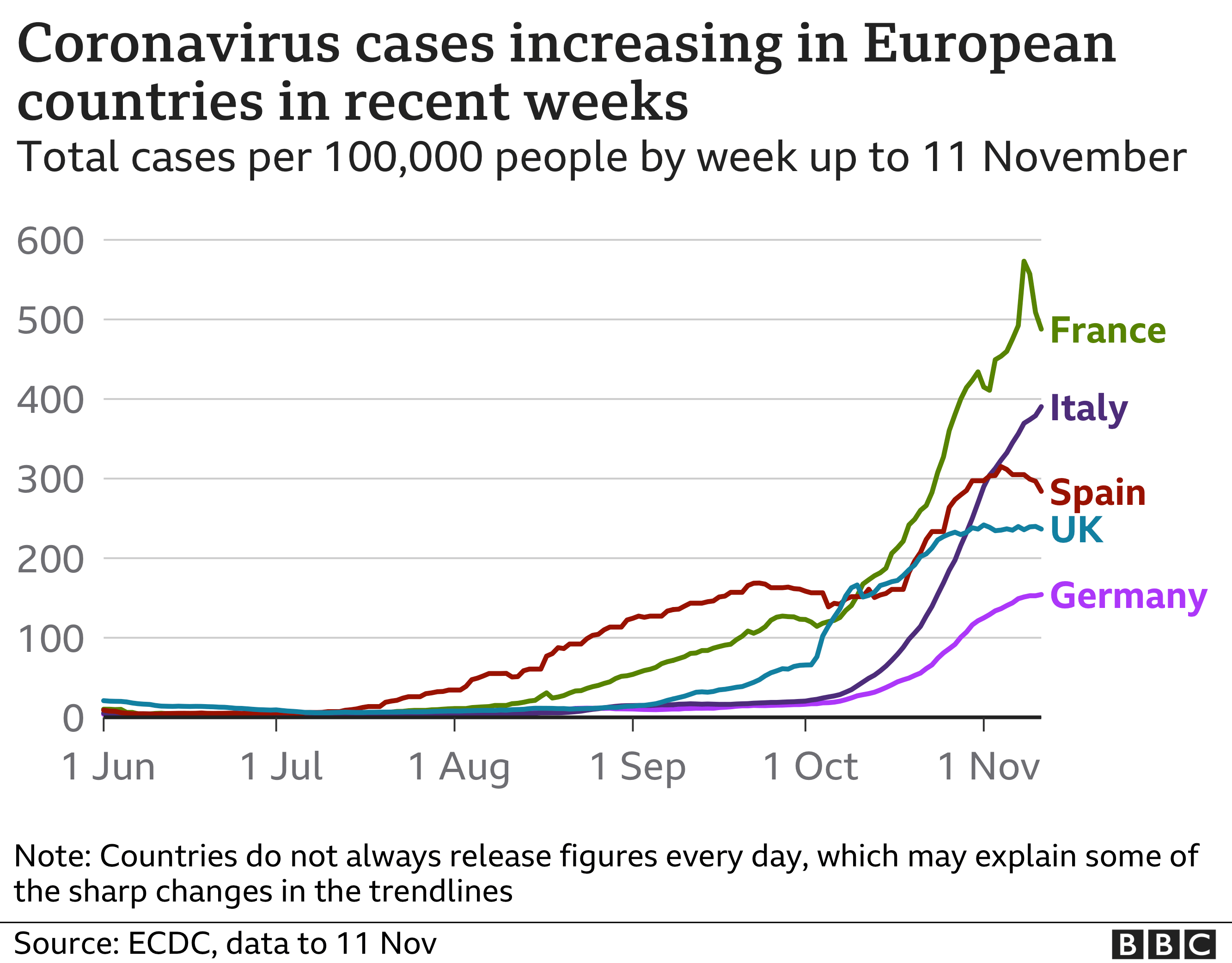 Chart showing countries which have seen second rise in cases in Europe