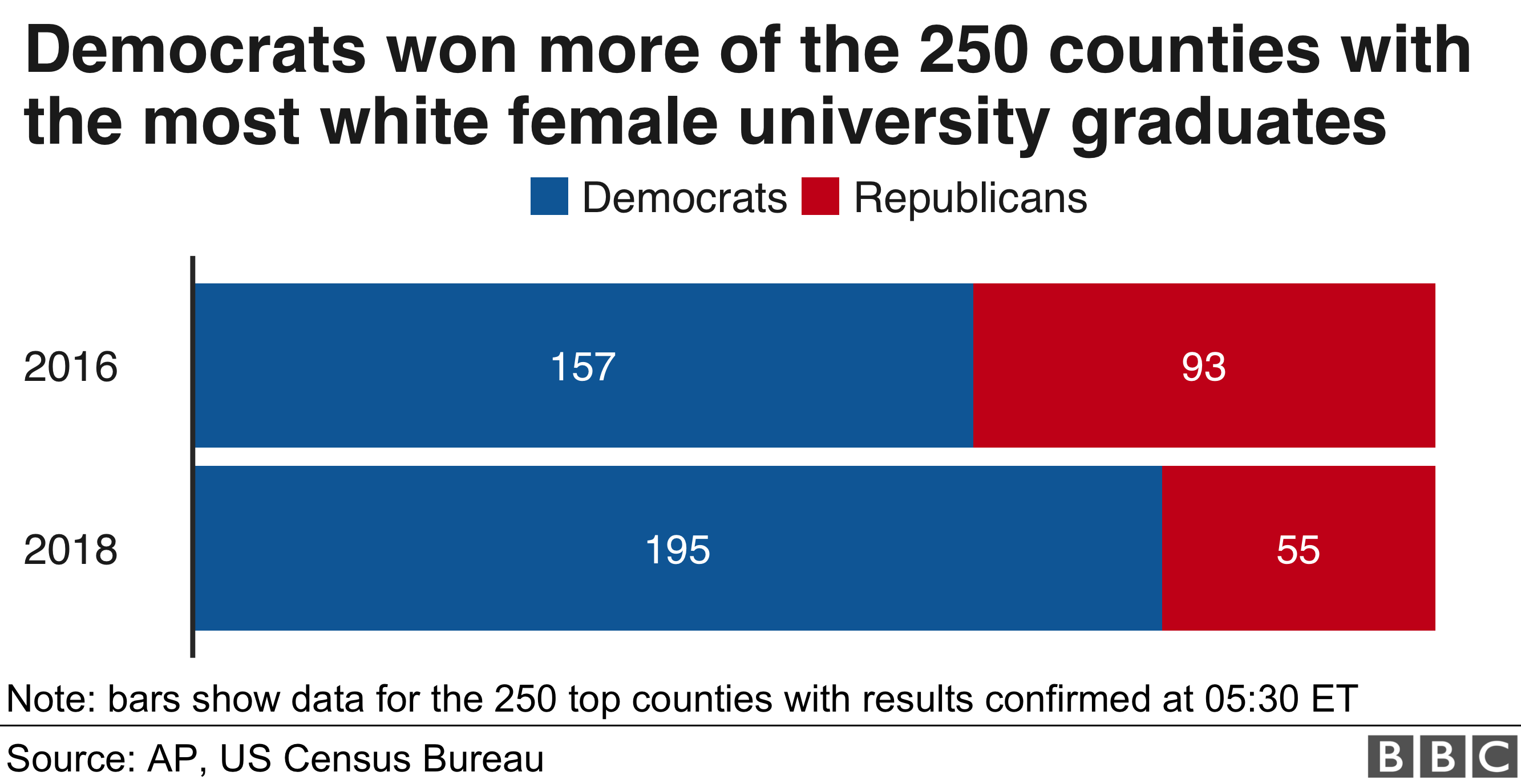 Chart showing change in support for Republicans among counties with many white, college-educated women