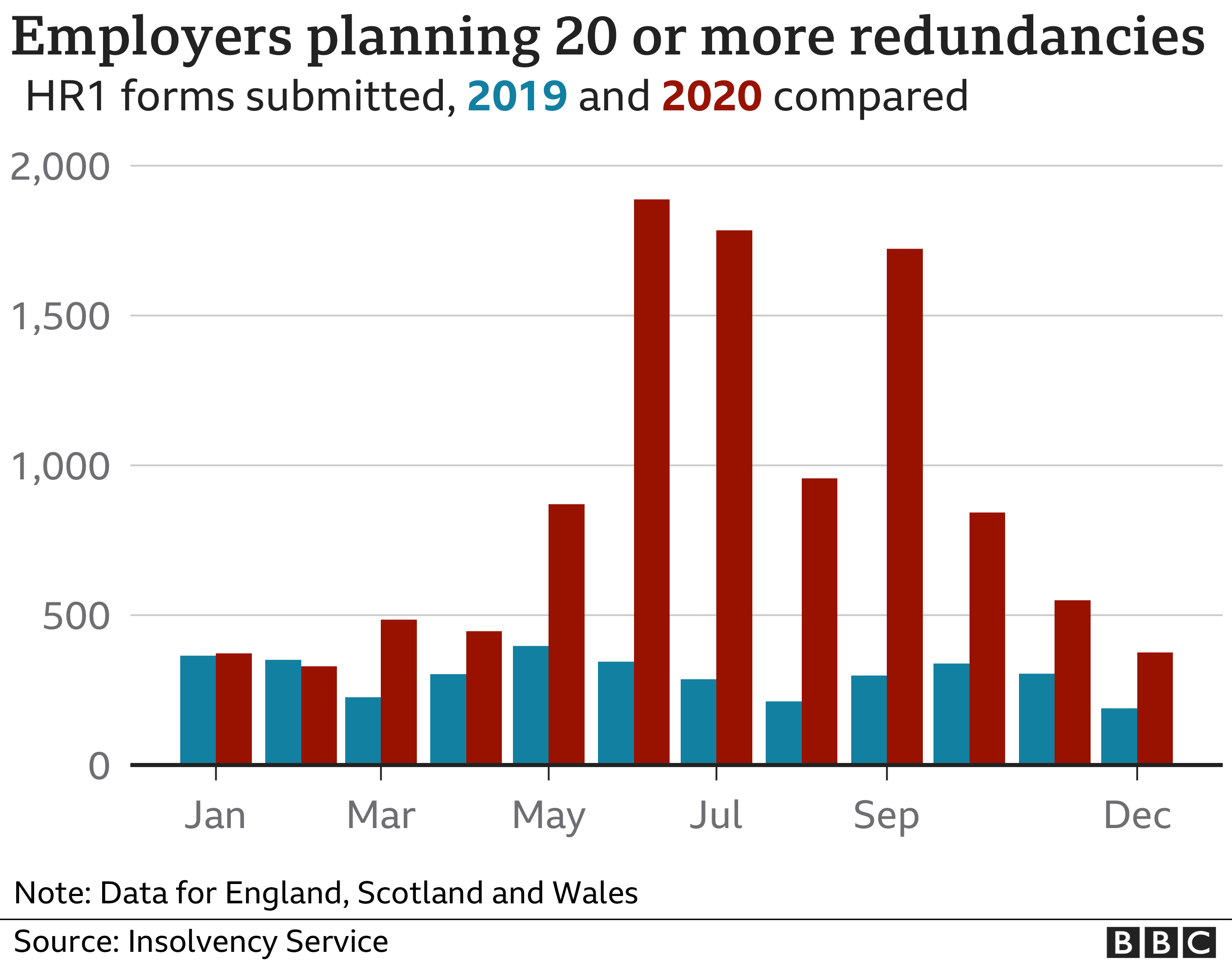 Graph showing the number of employers planning redundancies in England, Scotland and Wales by month in 2019 compared with 2020