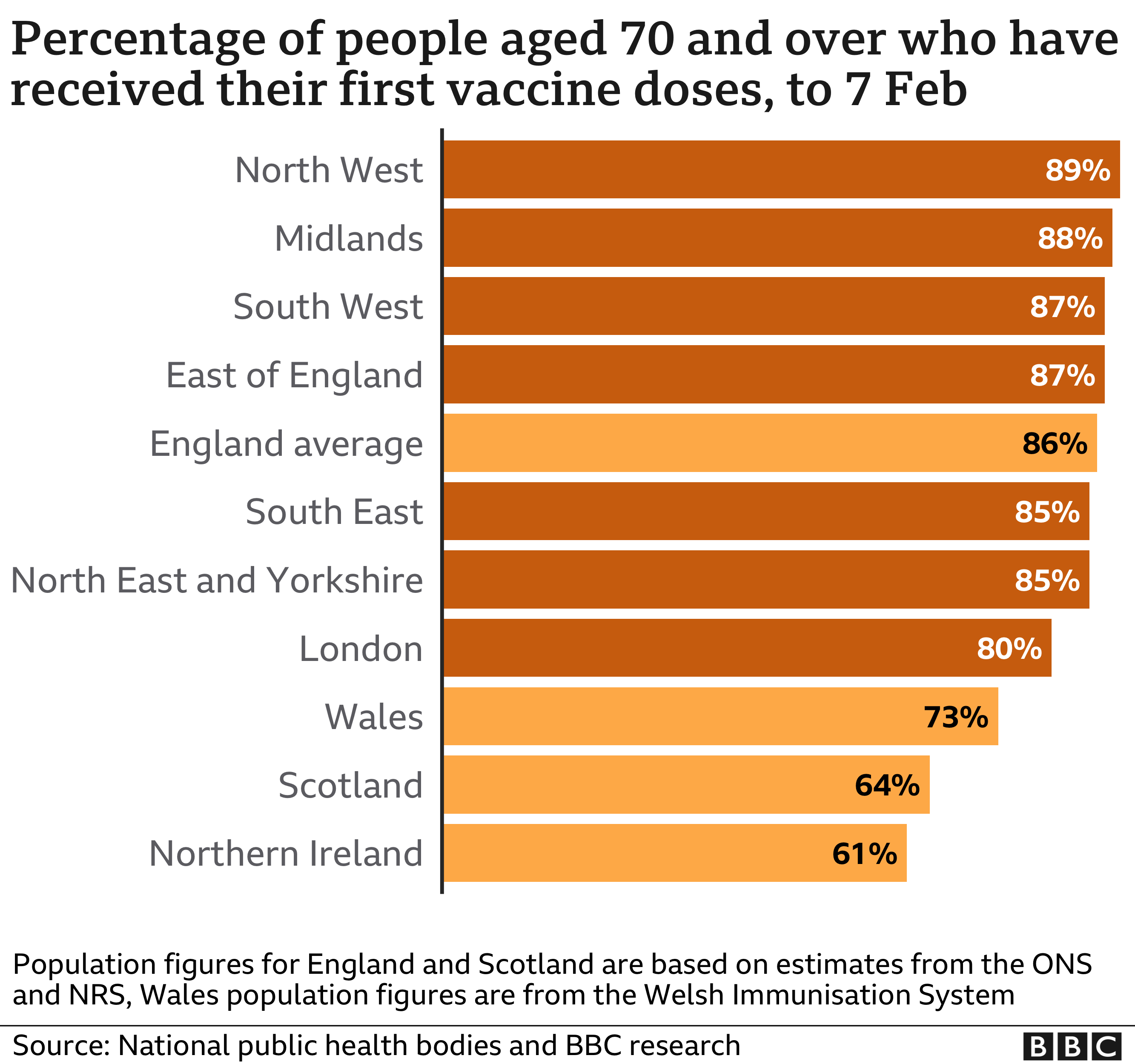 Chart showing the % of people 70 and over receiving their first dose across English regions and the nations