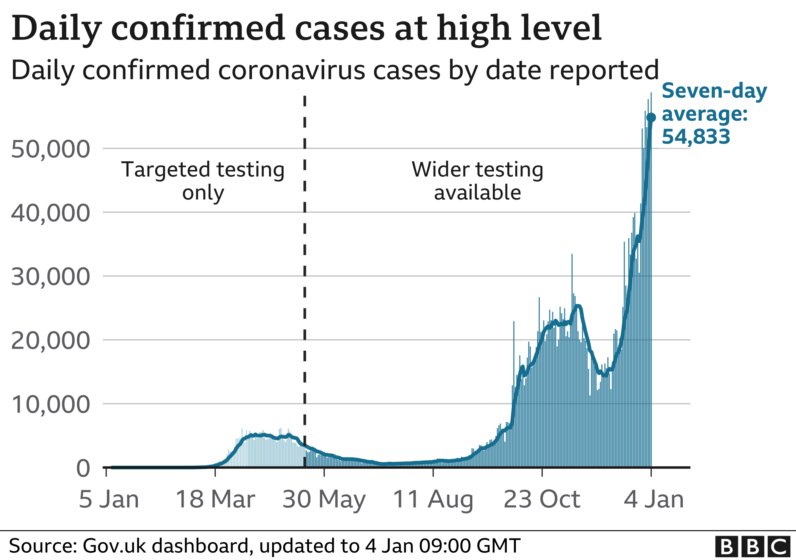 Chart shows daily cases continue to rise. Updated 4 Jan.