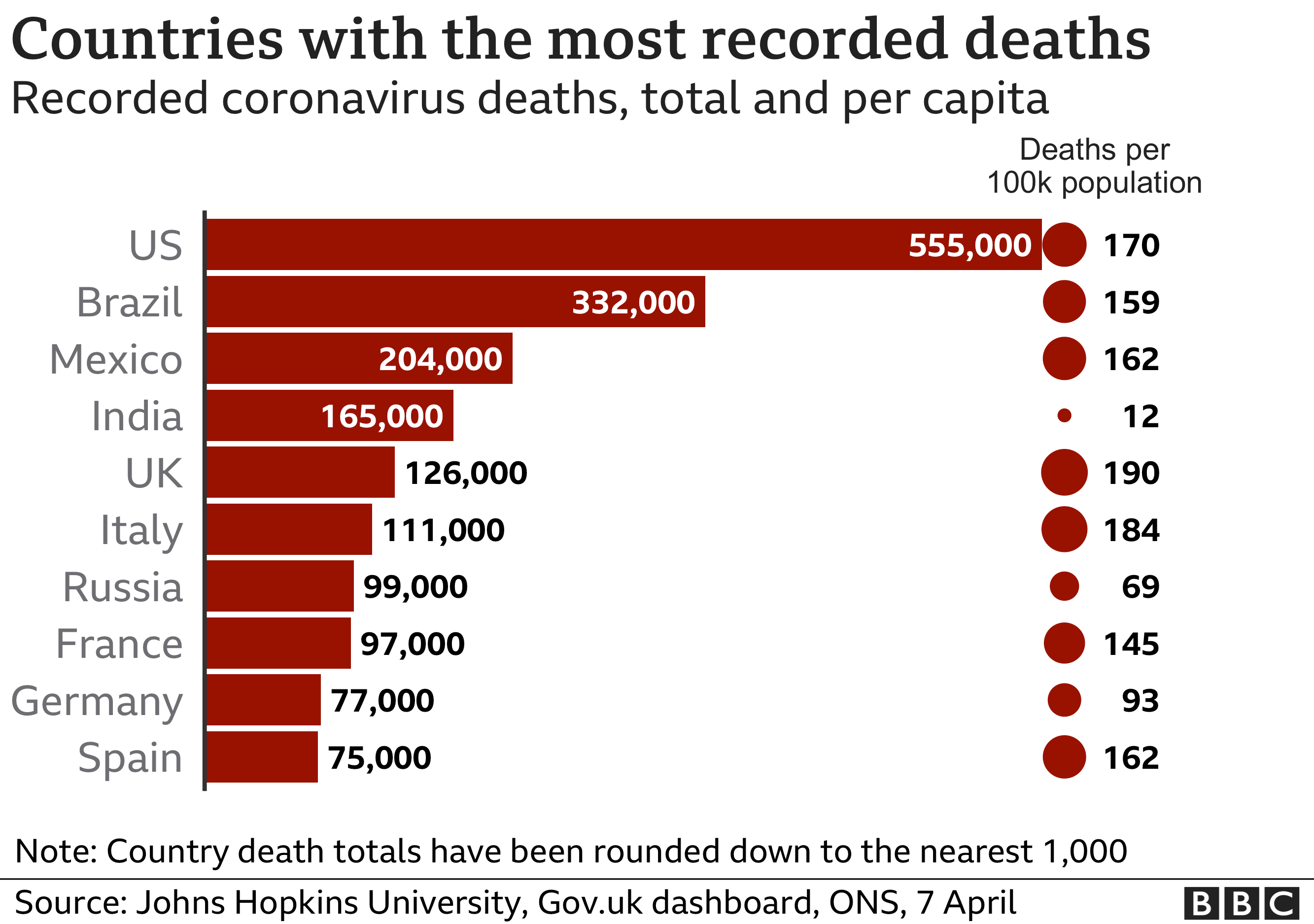 Deaths tolls