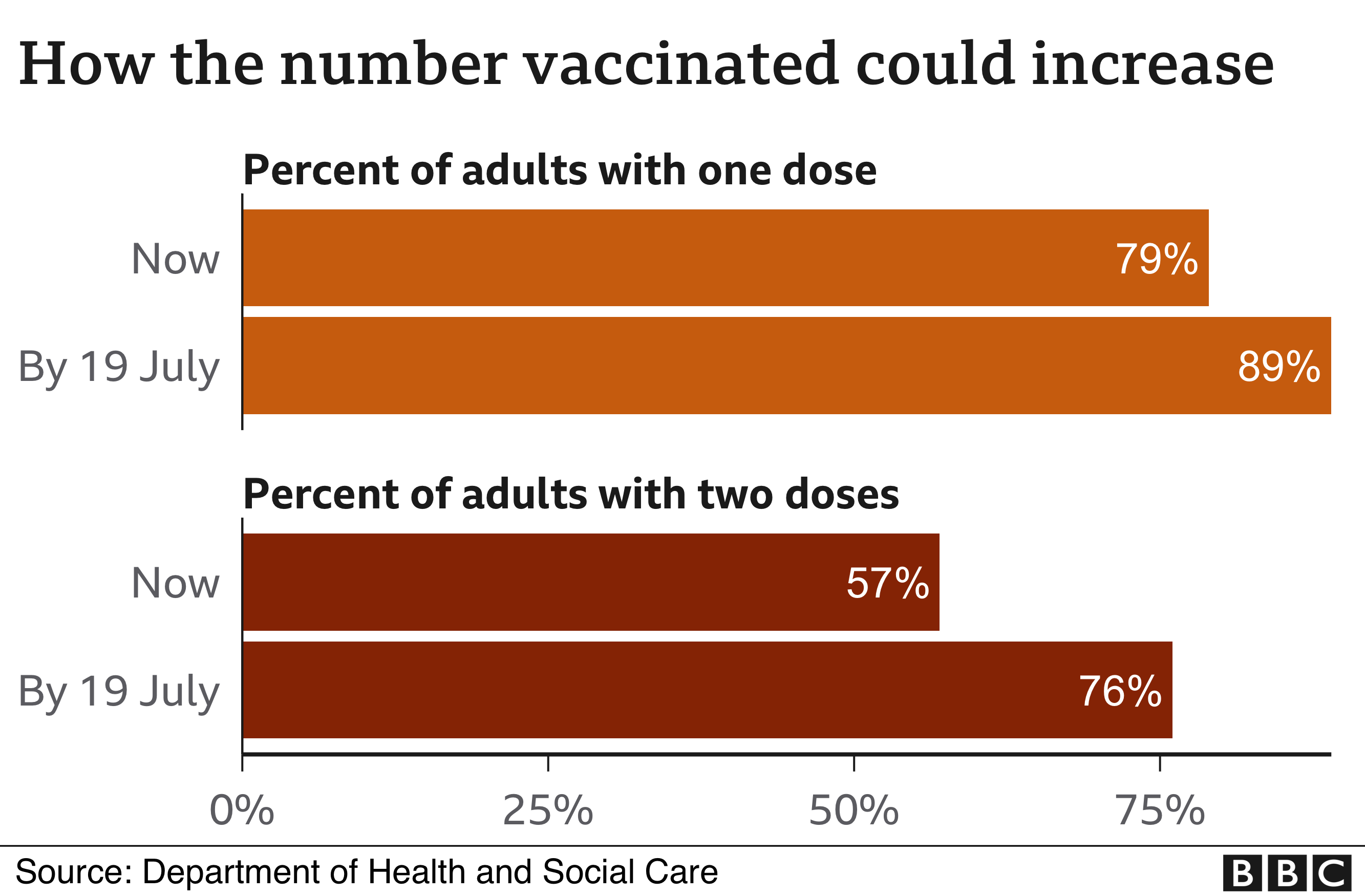 Vaccination projections