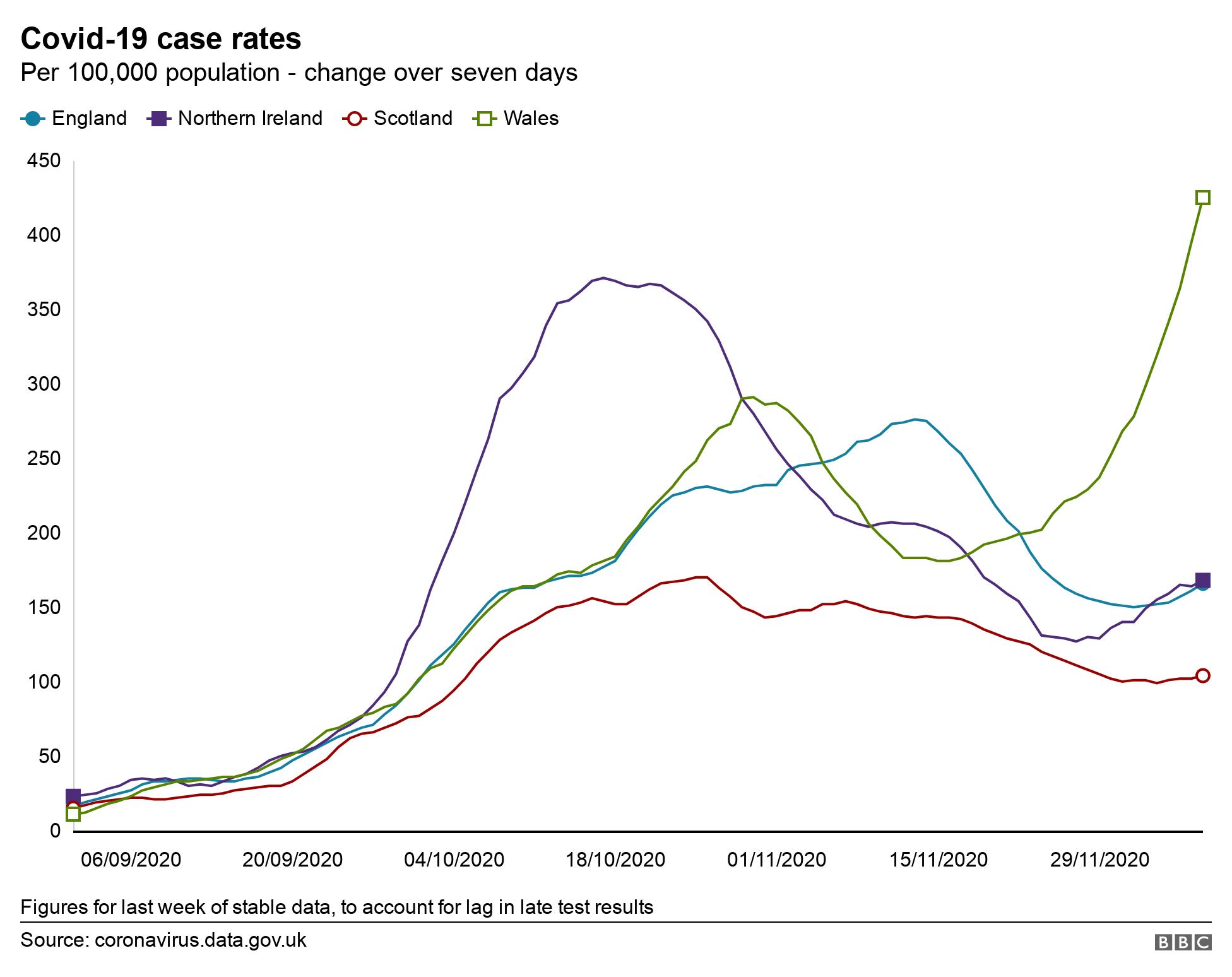 Covid case rates in UK