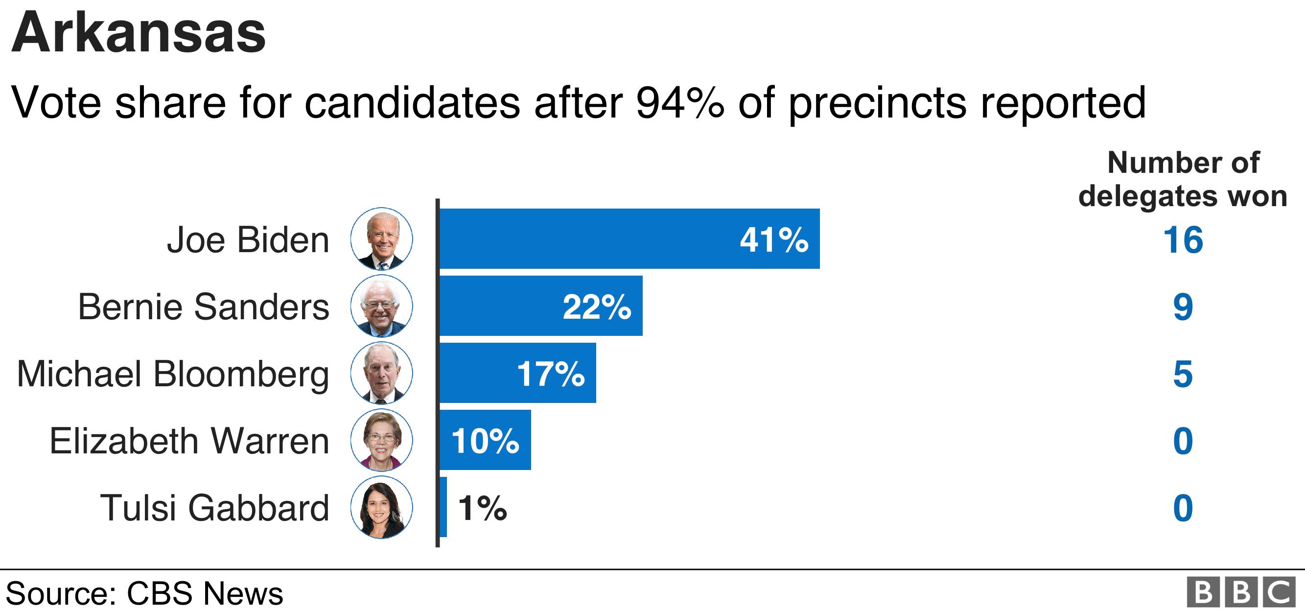 Arkansas results