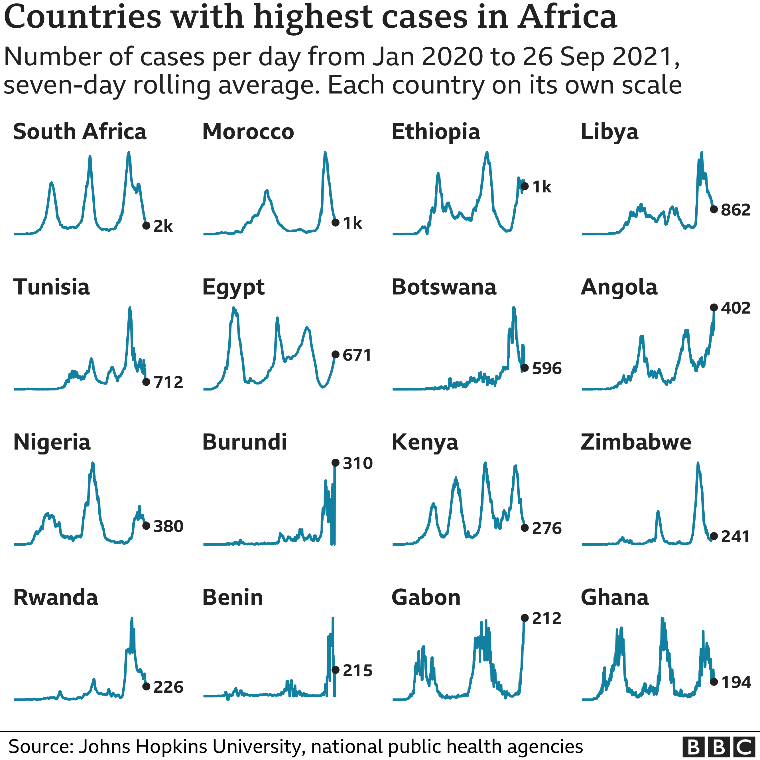Chart showing the countries in Africa with the highest average number of cases in the last week. Updated 27 September