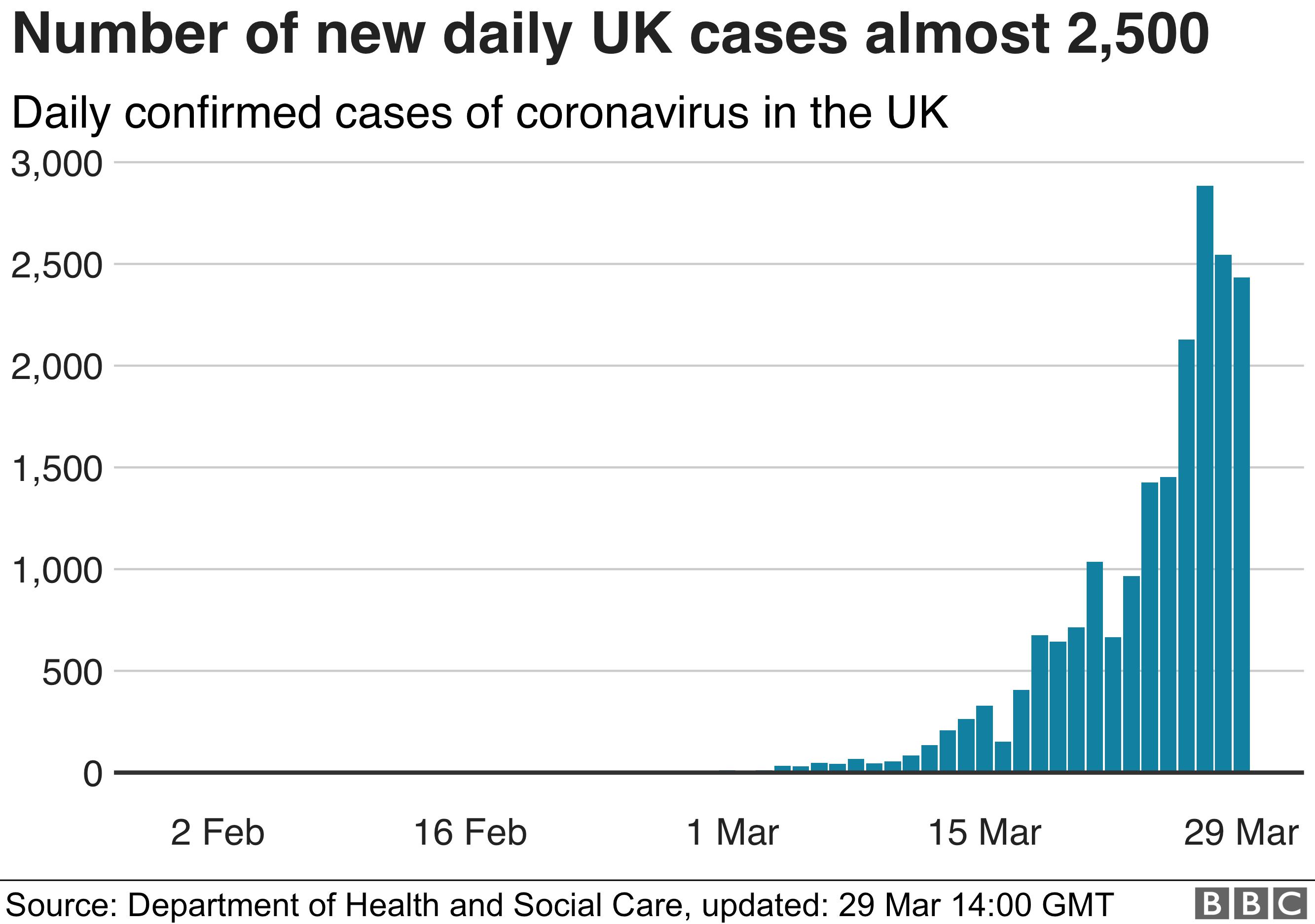 Graph showing new cases of coronavirus