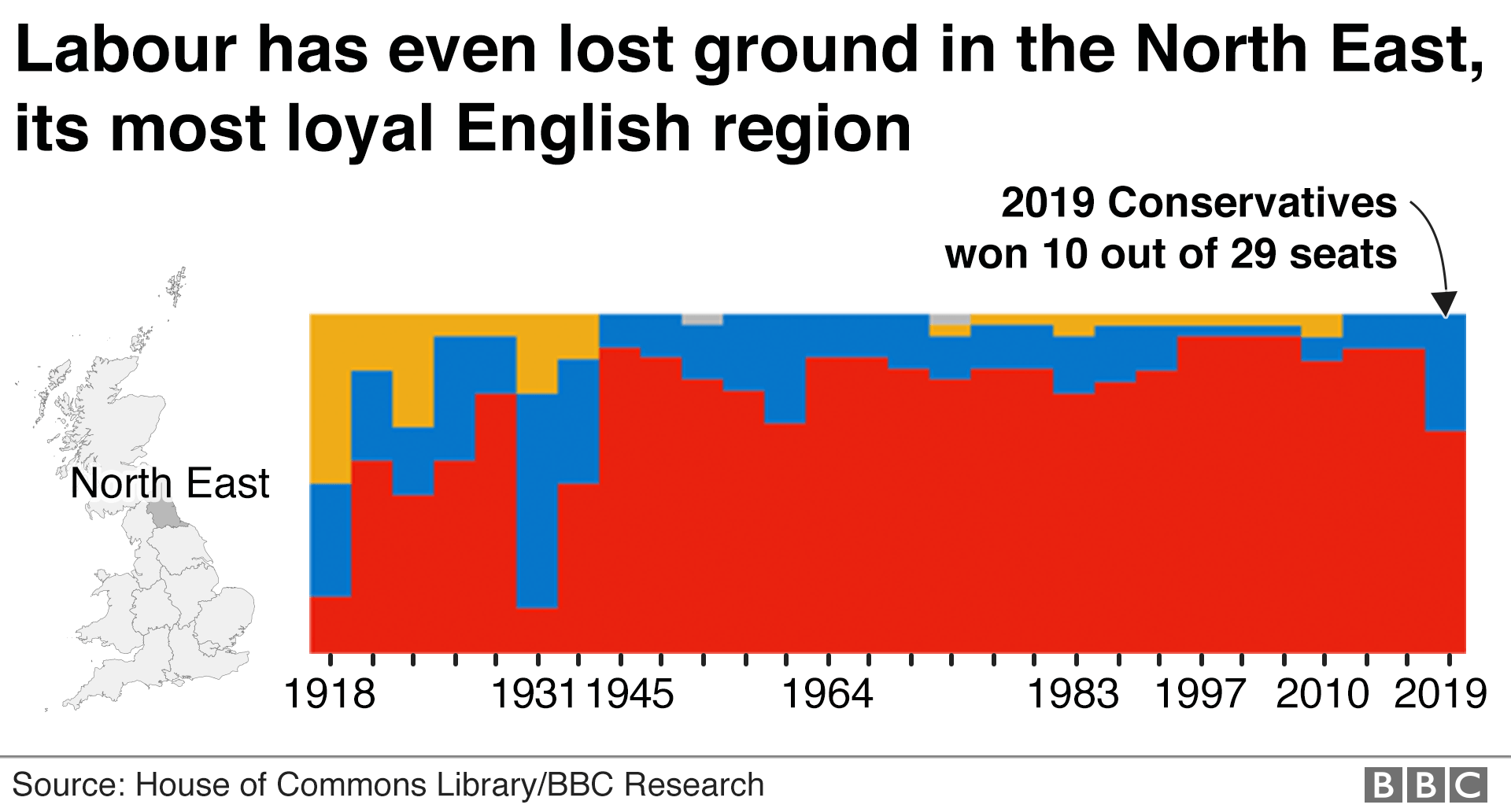 Chart showing general elections in the North East since 1918