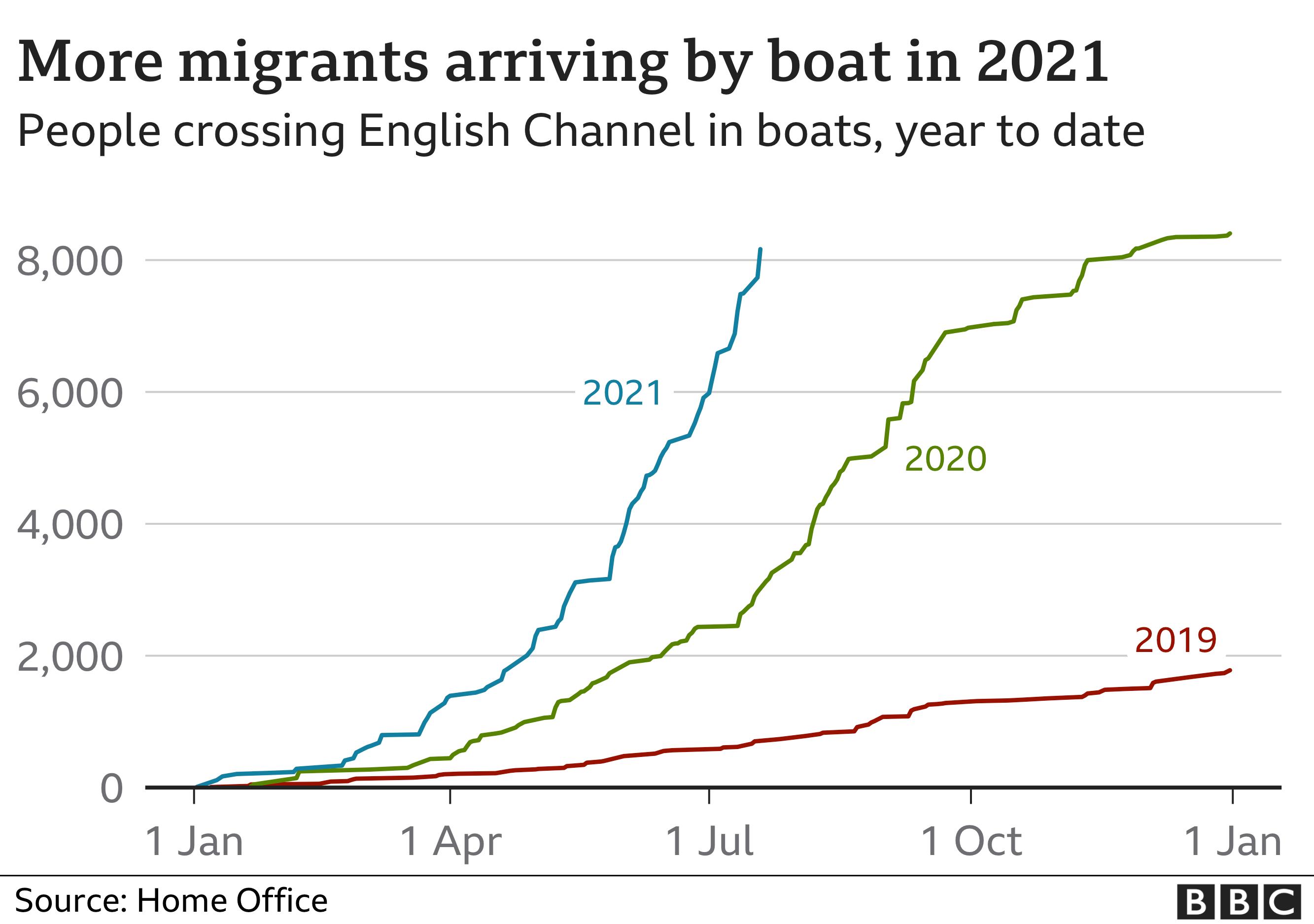 migrants chart