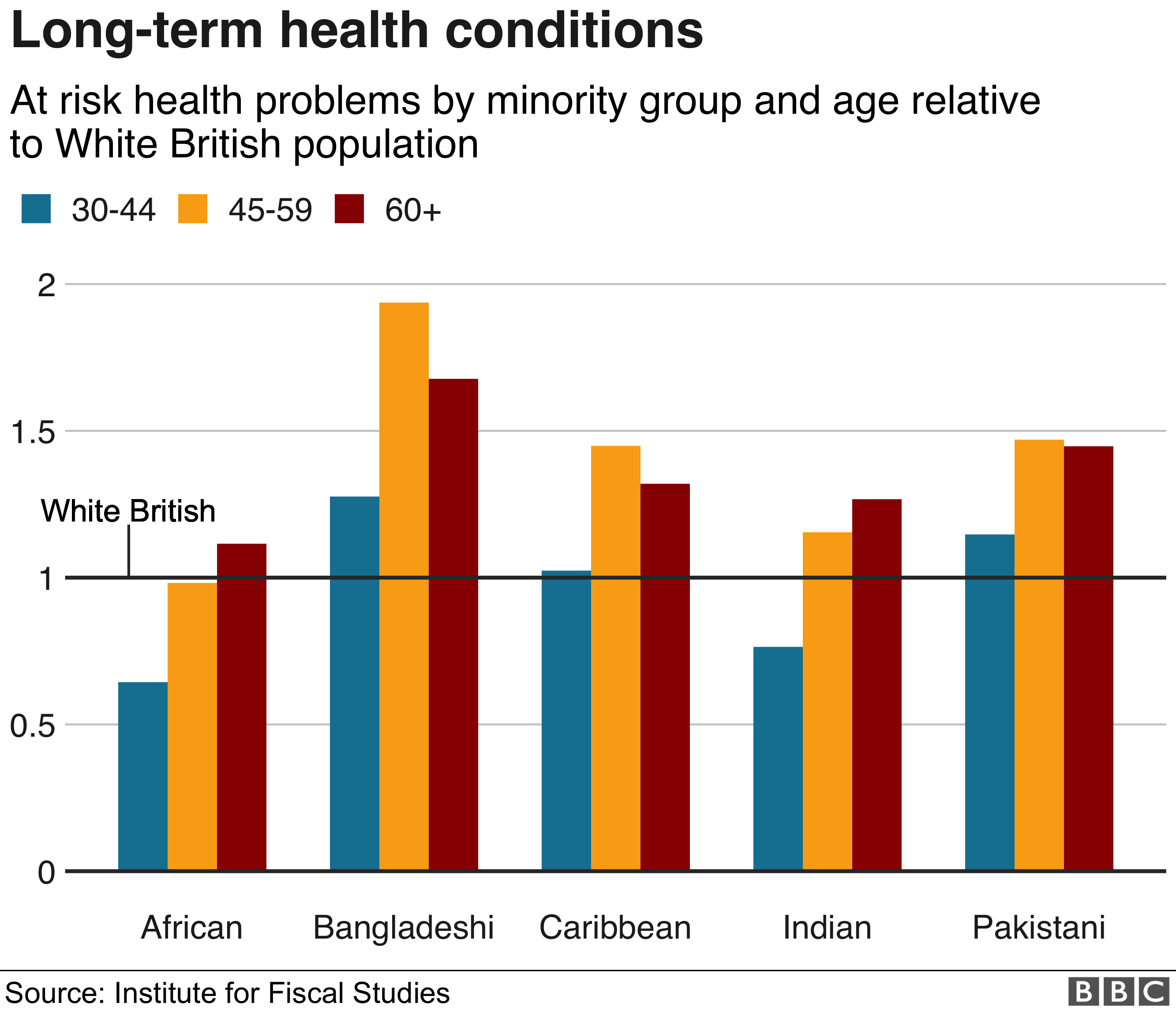 Age and illnesses associated with BAME
