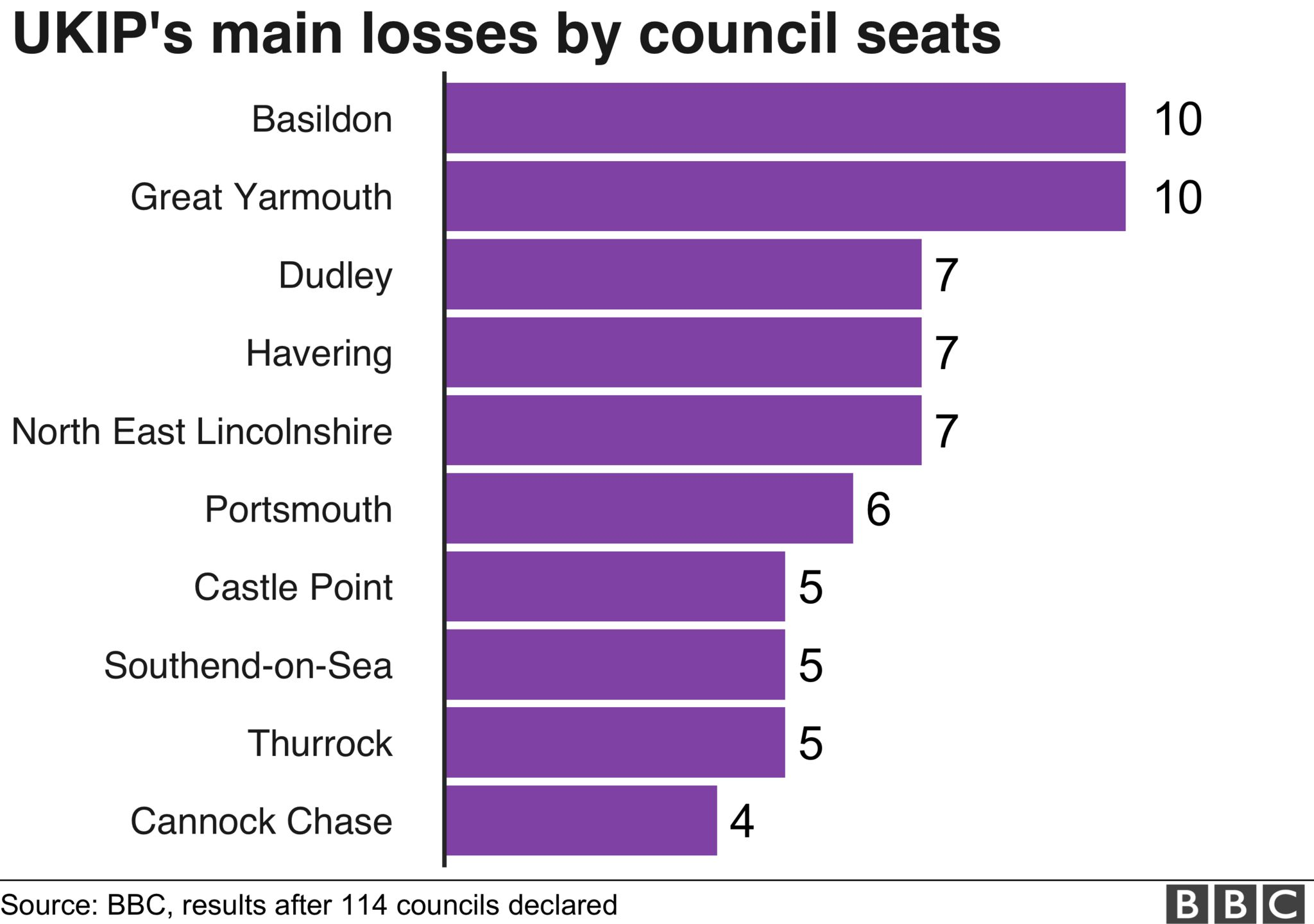 UKIP losses by council