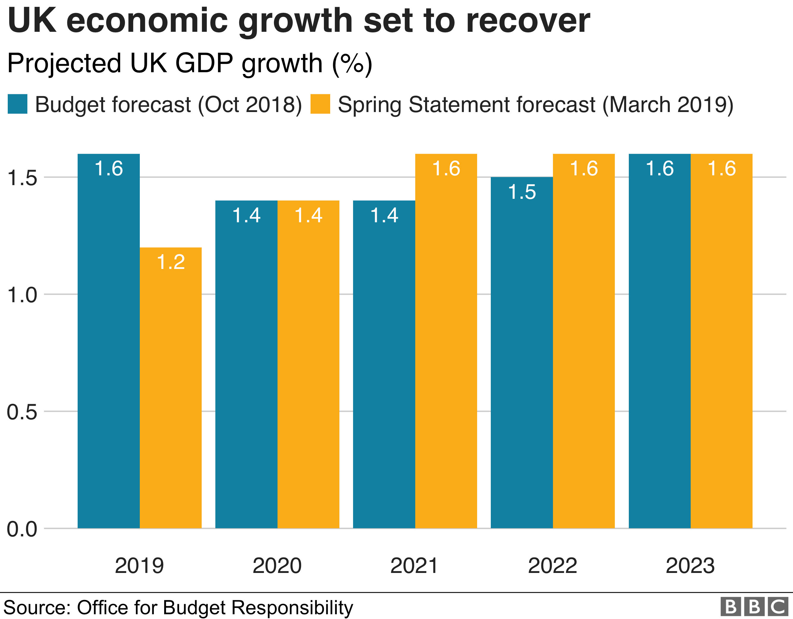 Chart showing UK growth projections