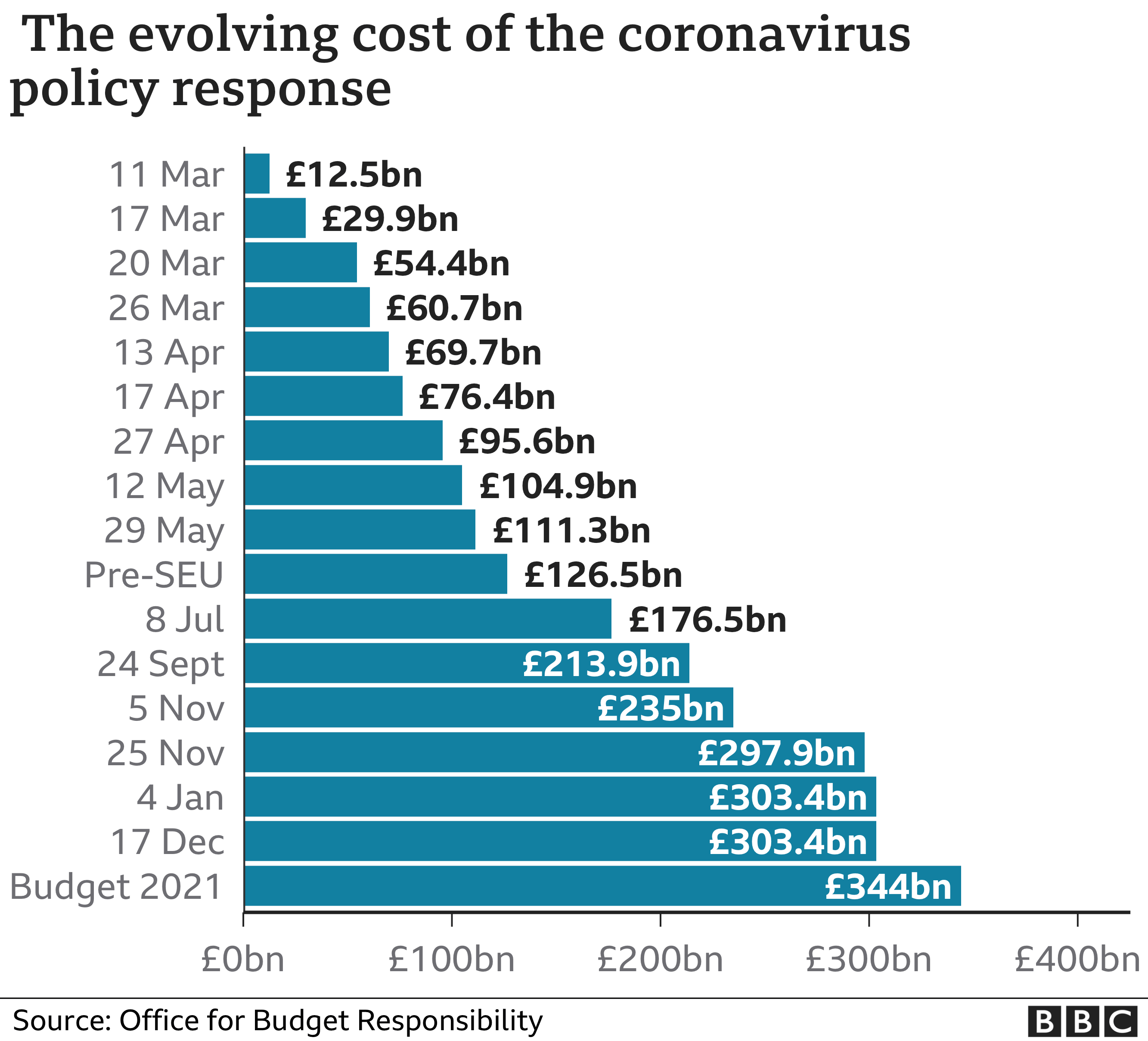 The cost of economic support measures has climbed to £344bn