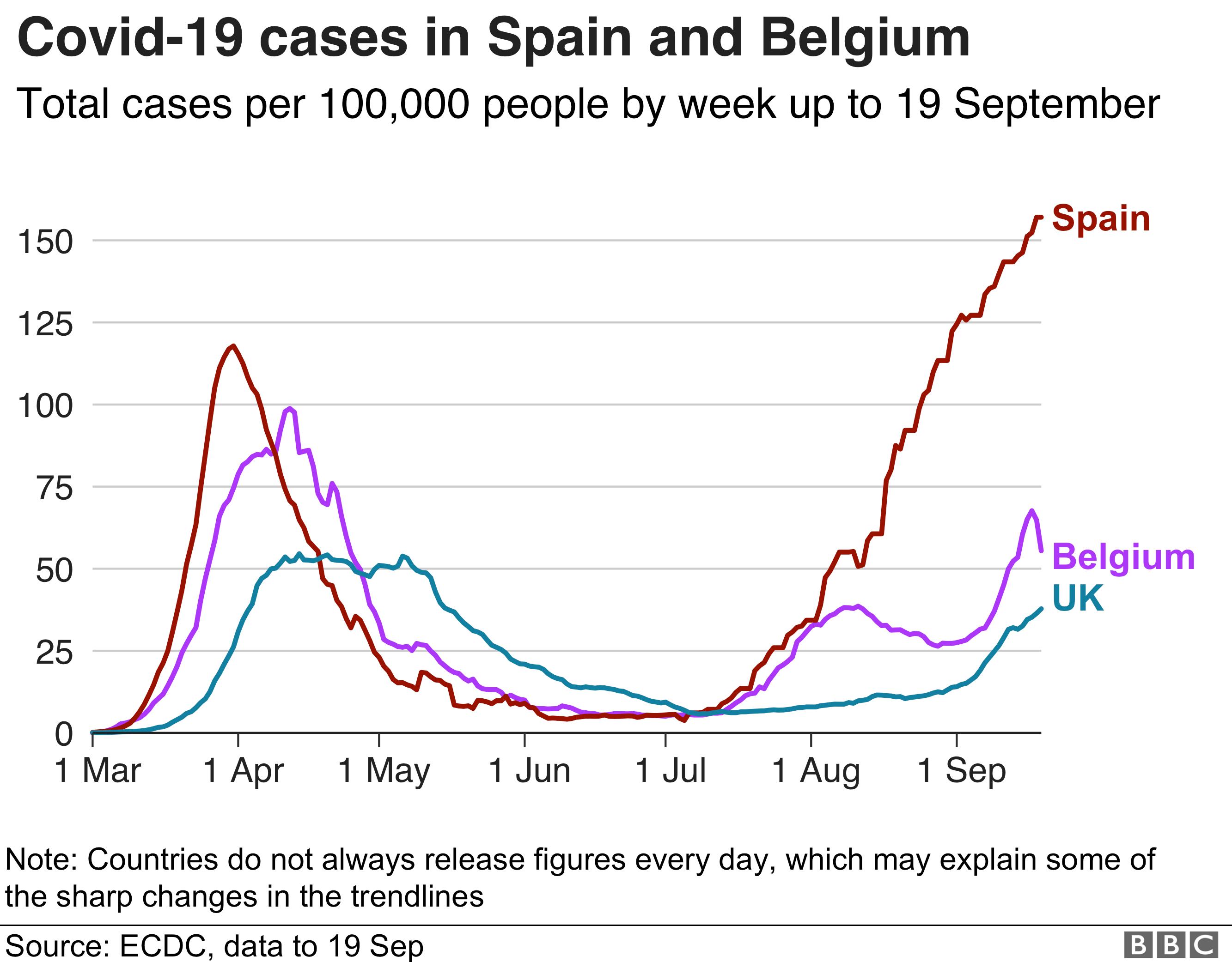 Graph showing coronavirus cases in Spain, Belgium and the UK