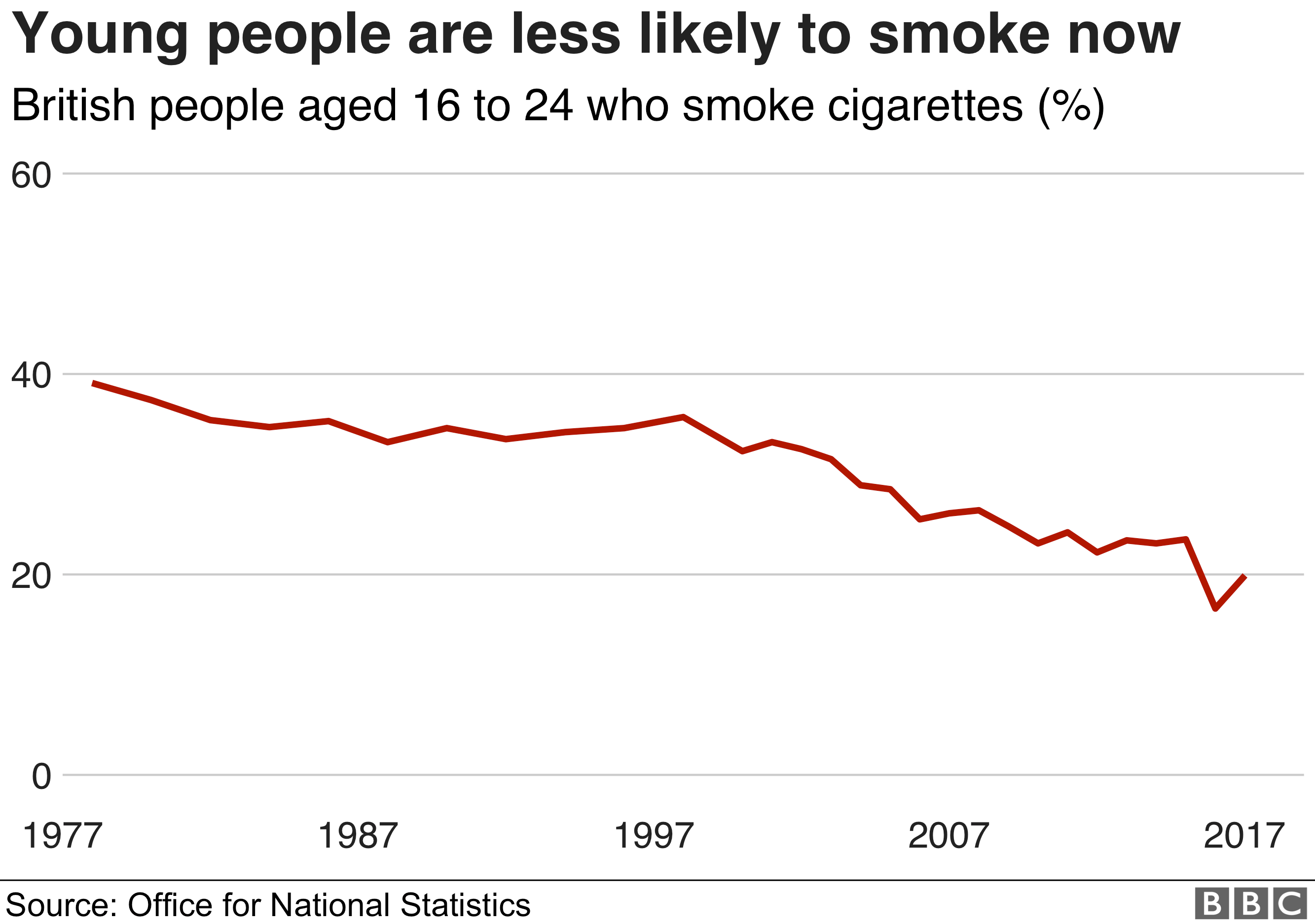 Chart showing a drop in young people smoking
