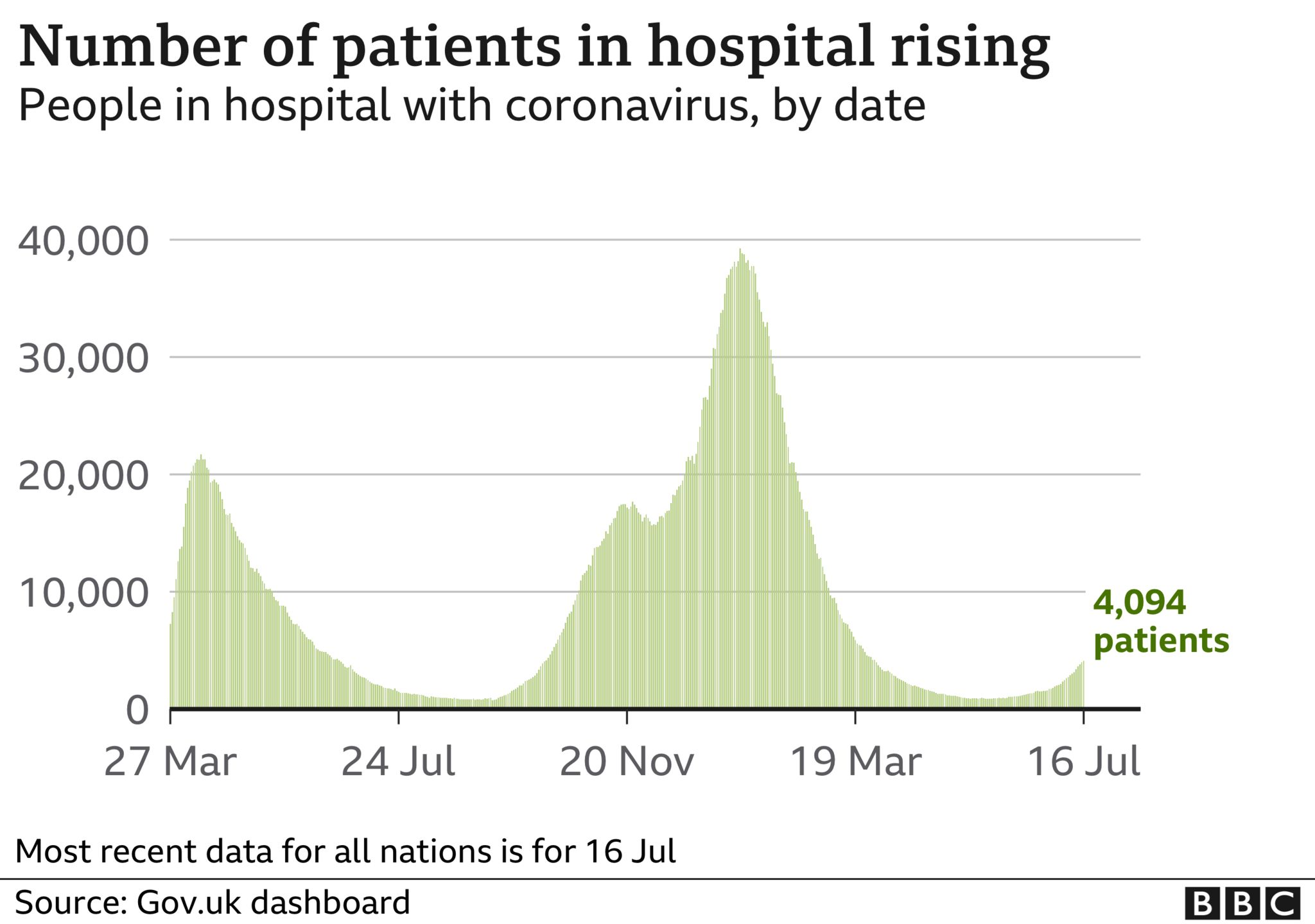 Daily hospitalisations 19 July 2021