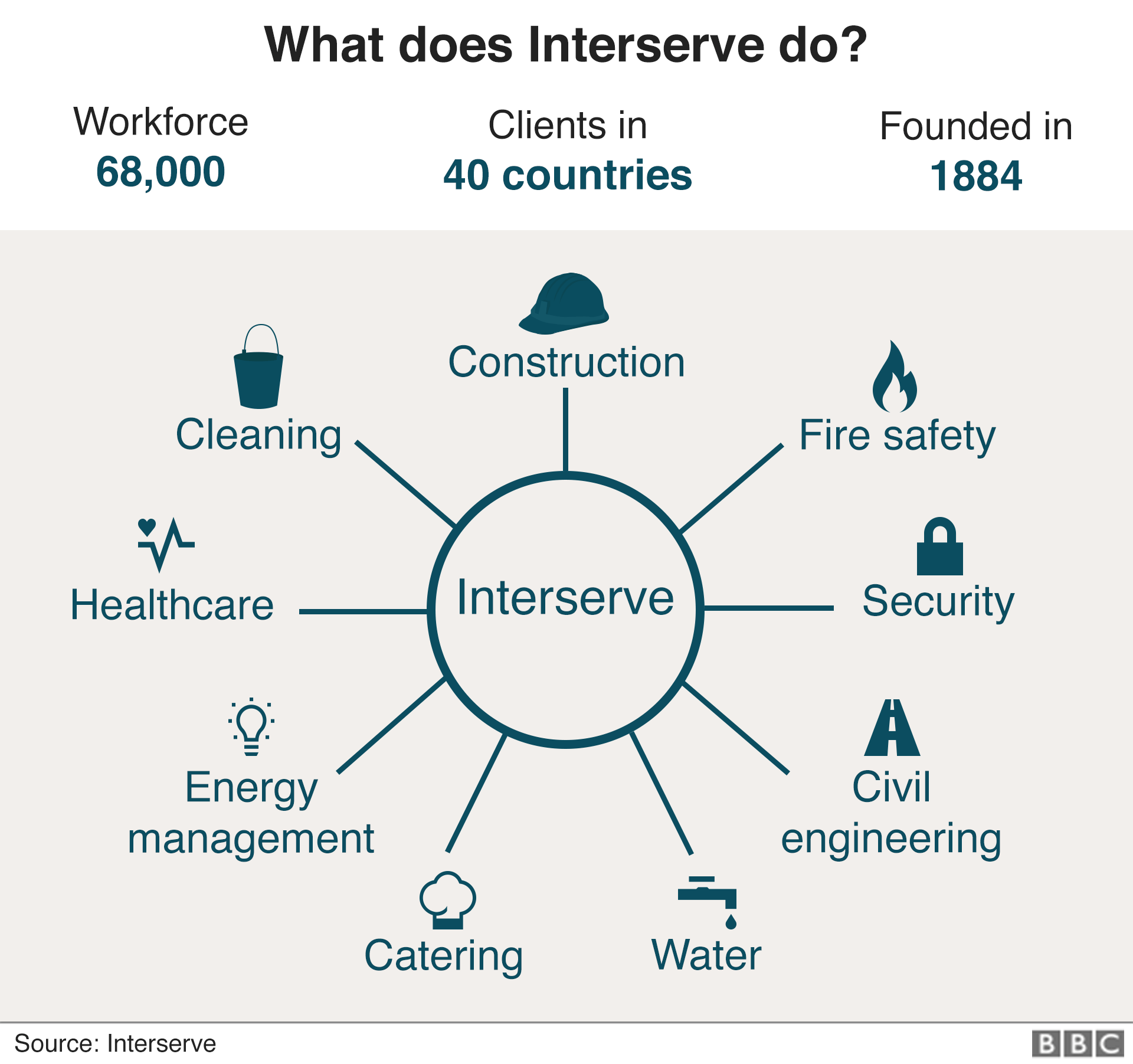 What does Interserve do?