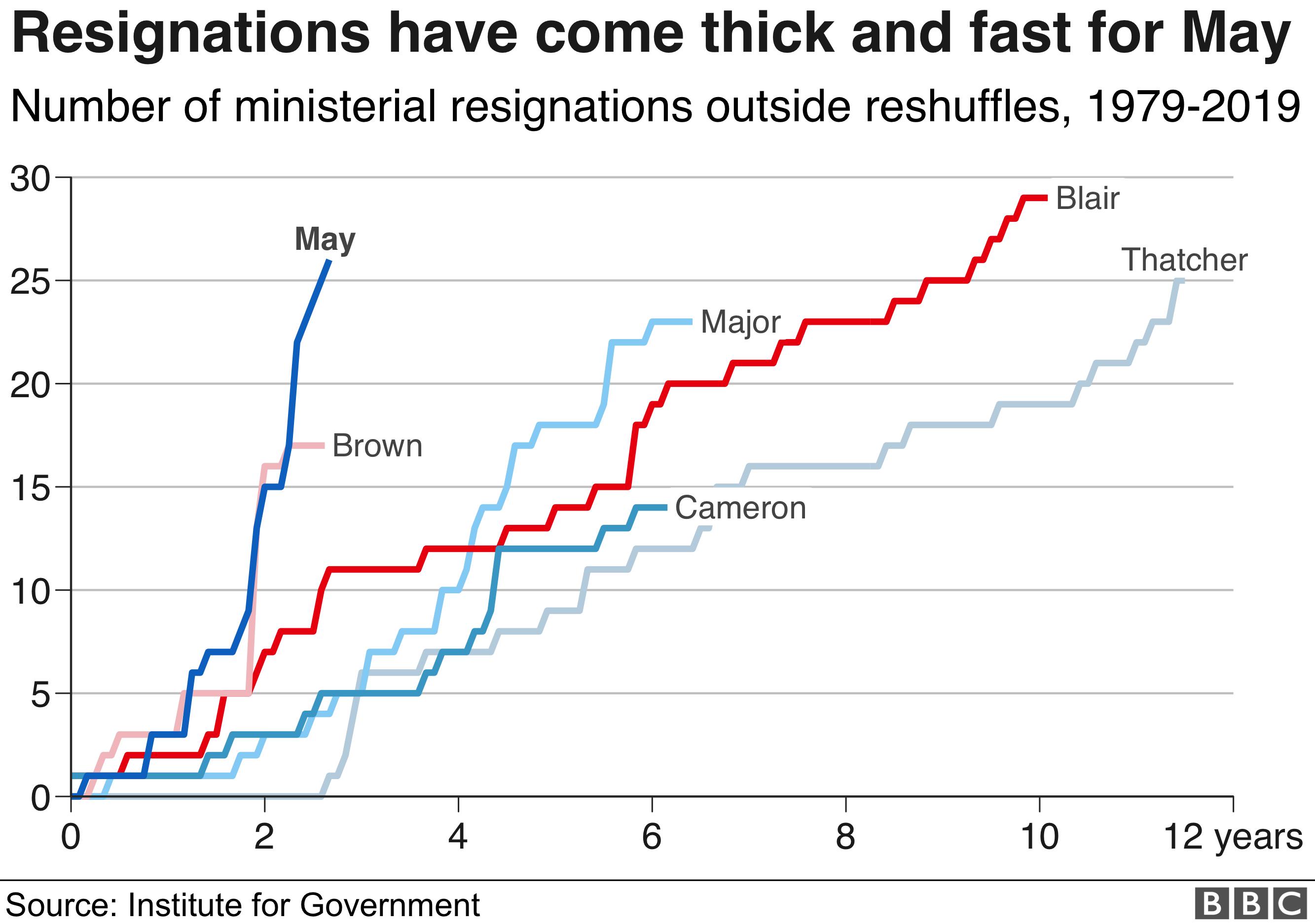 Resignations graph