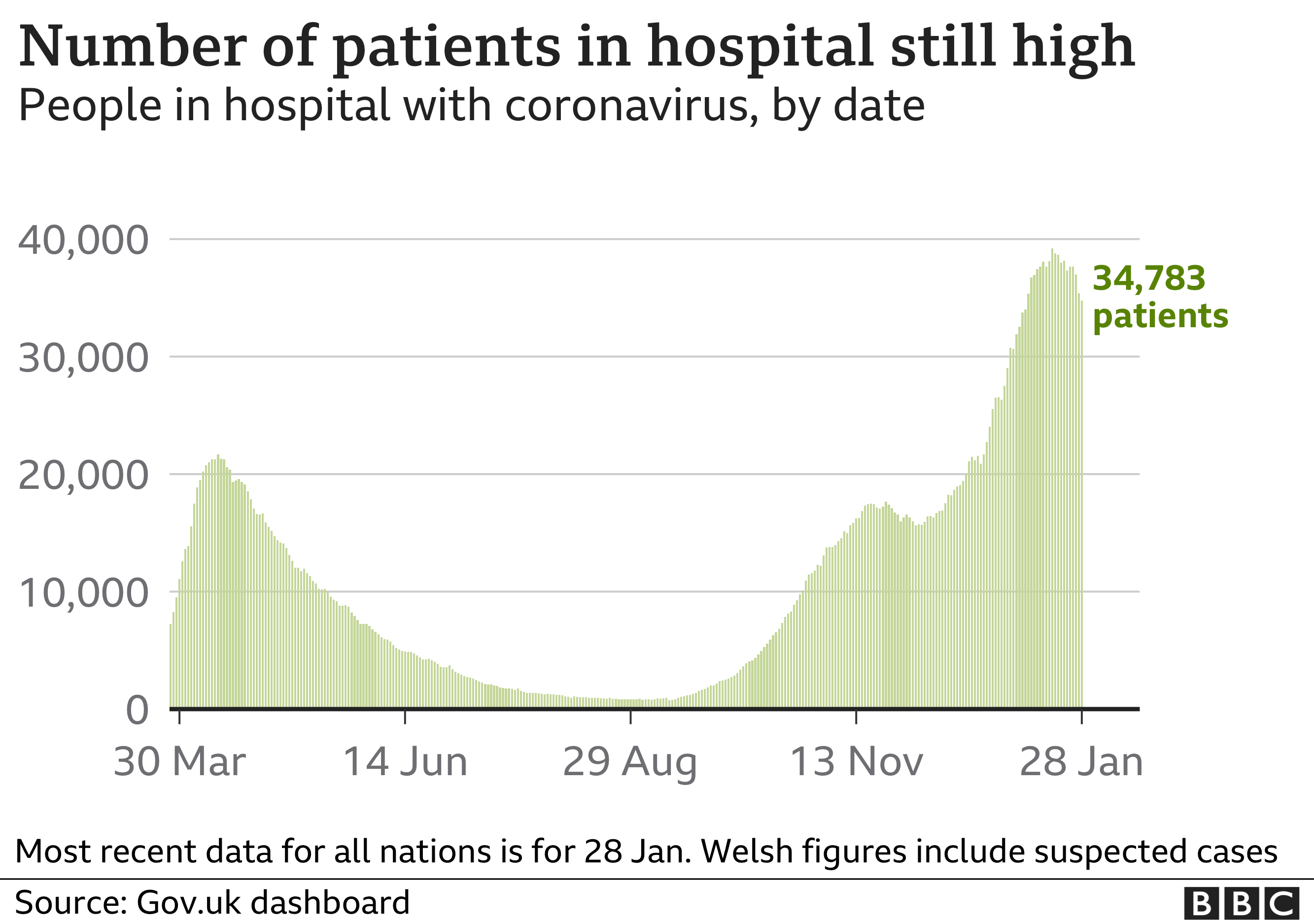 A graph showing the number of Covid patients in hospital