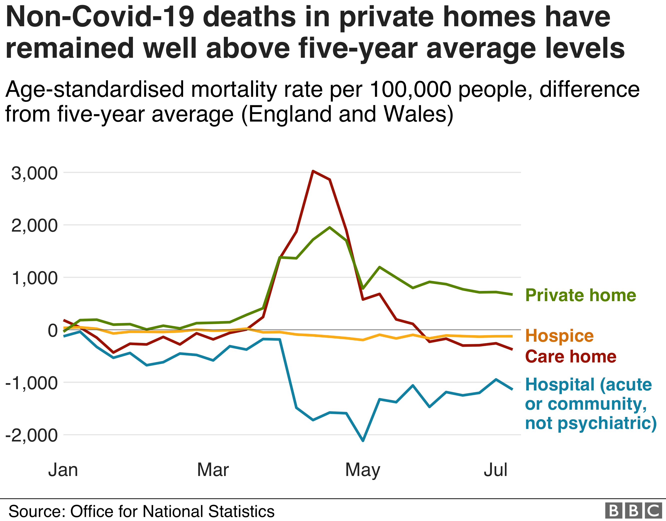 Non-Covid deaths in different settings in 2020