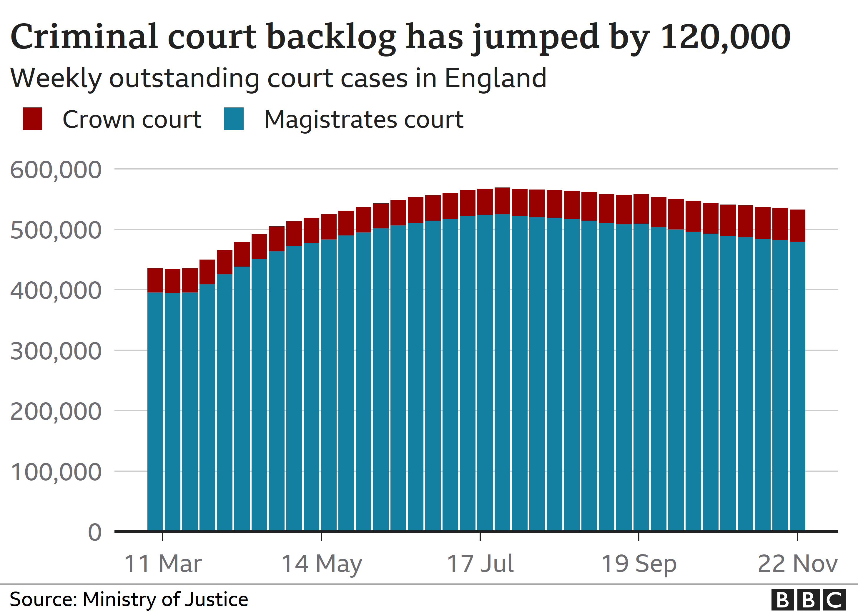 Chart showing coronavirus's impact on the courts
