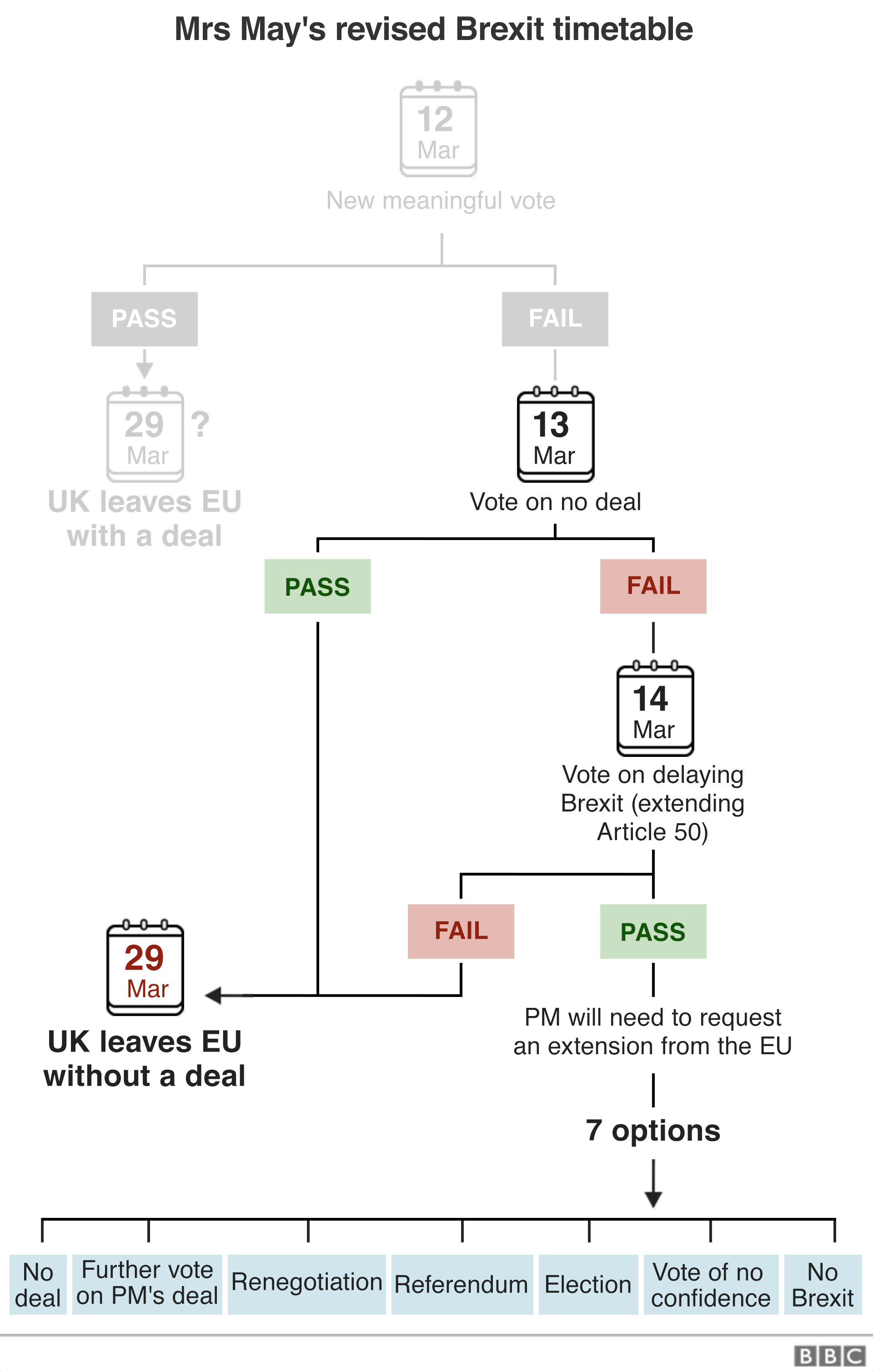 Brexit flowchart showing Mrs May's revised timetable. After losing another meaningful vote, the PM has promised a vote on no deal