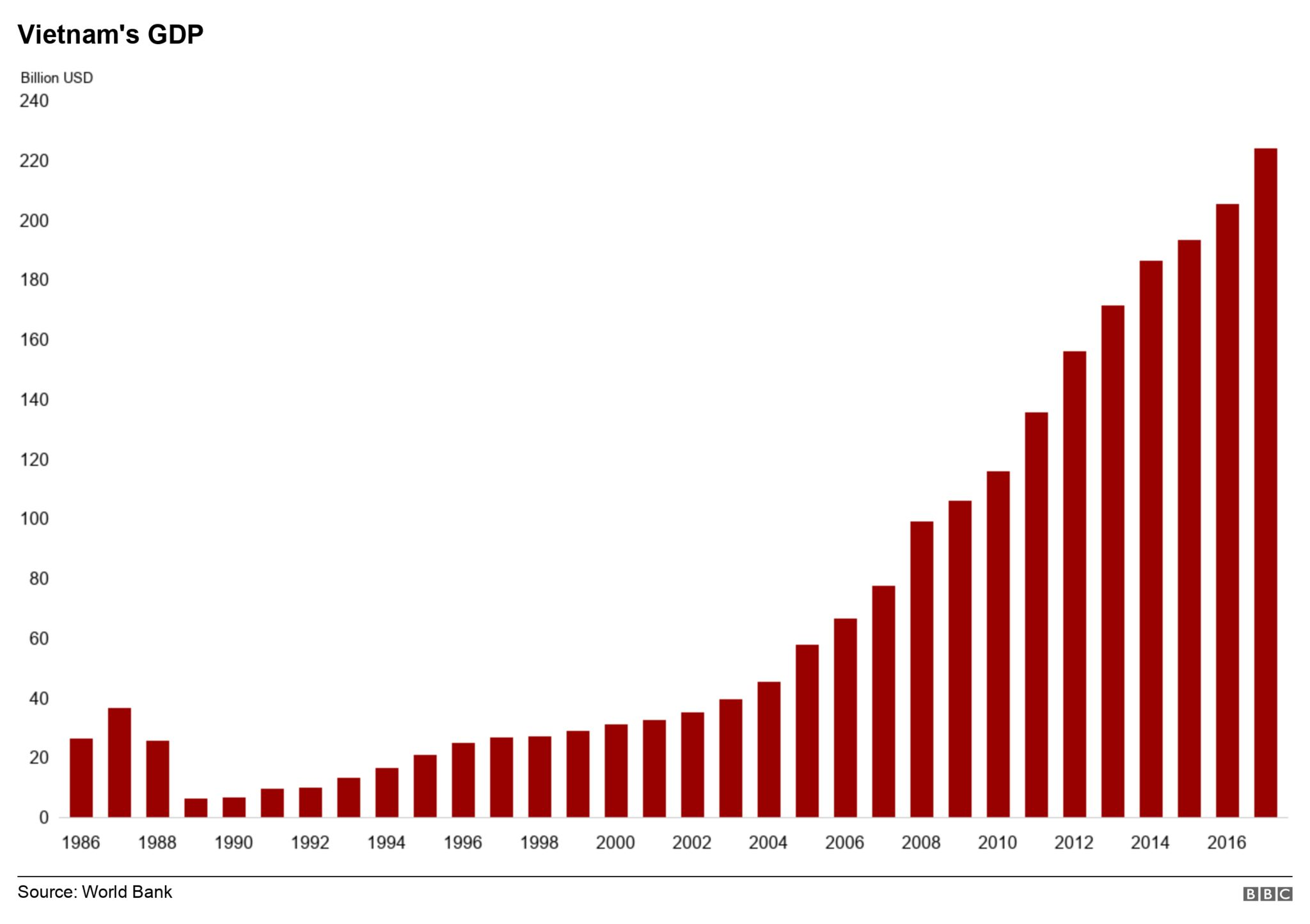 Graph showing Vietnam's GDP increasing since 1986
