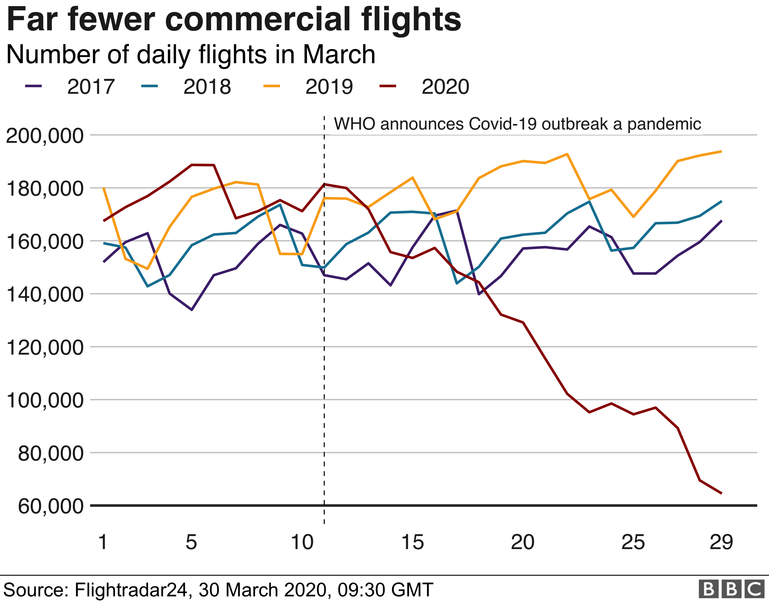 Total number of daily commercial fligths
