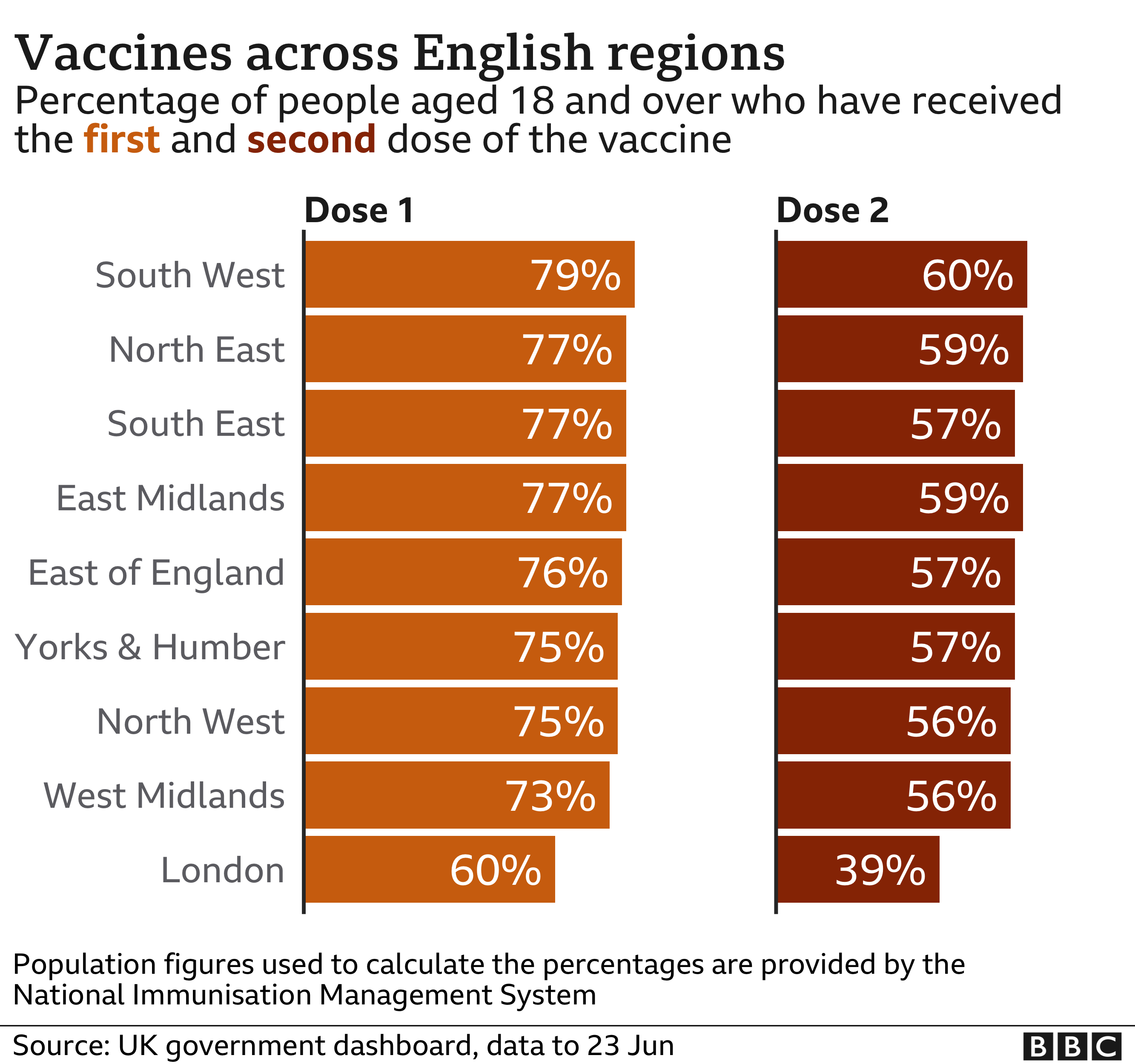 Chart of vaccine take up by English region - 79% of those aged 18 or over in the South West have received one dose of the vaccine, compared with 60% in London