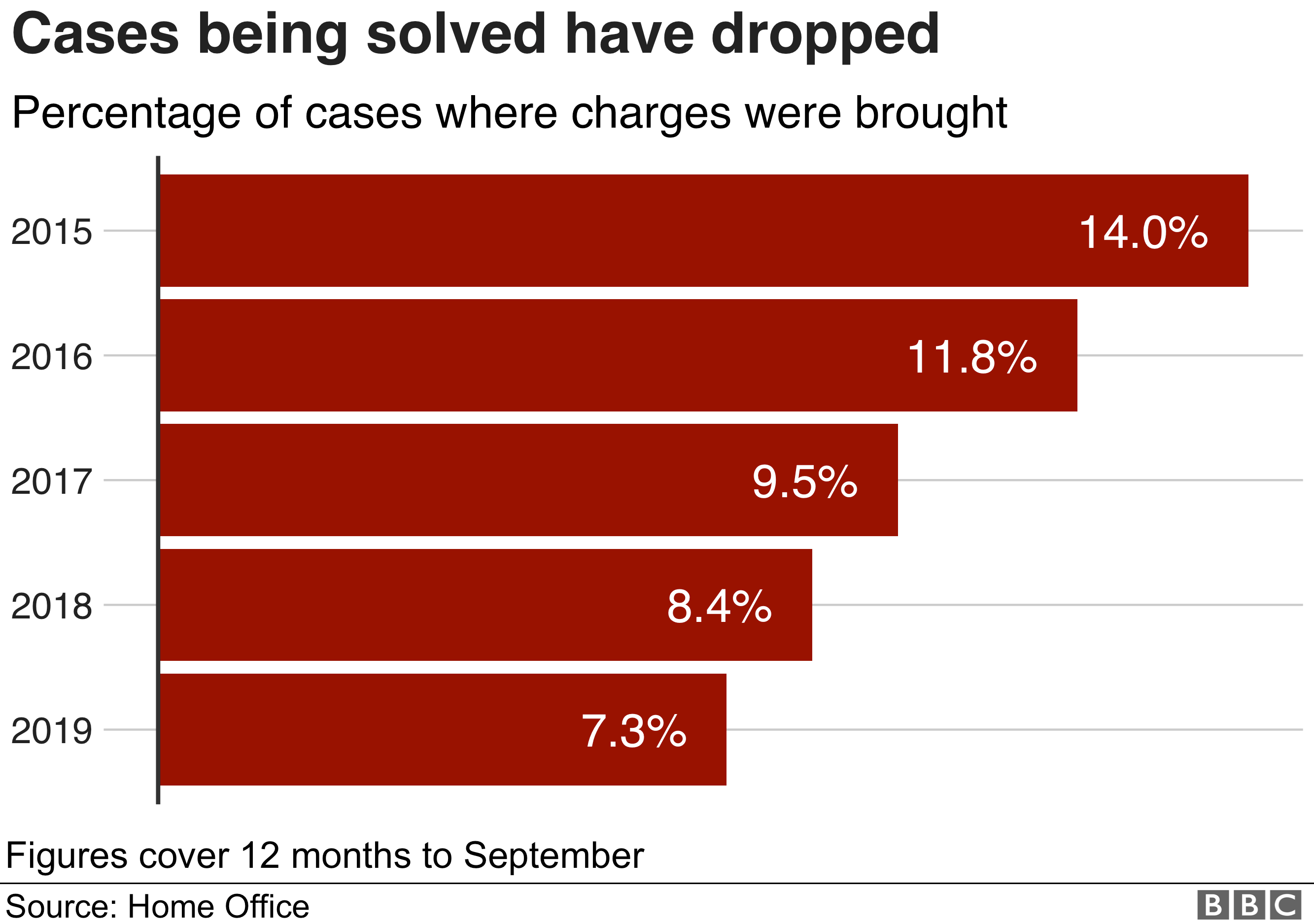 Chart showing the fall in the percentage of cases which end with charges