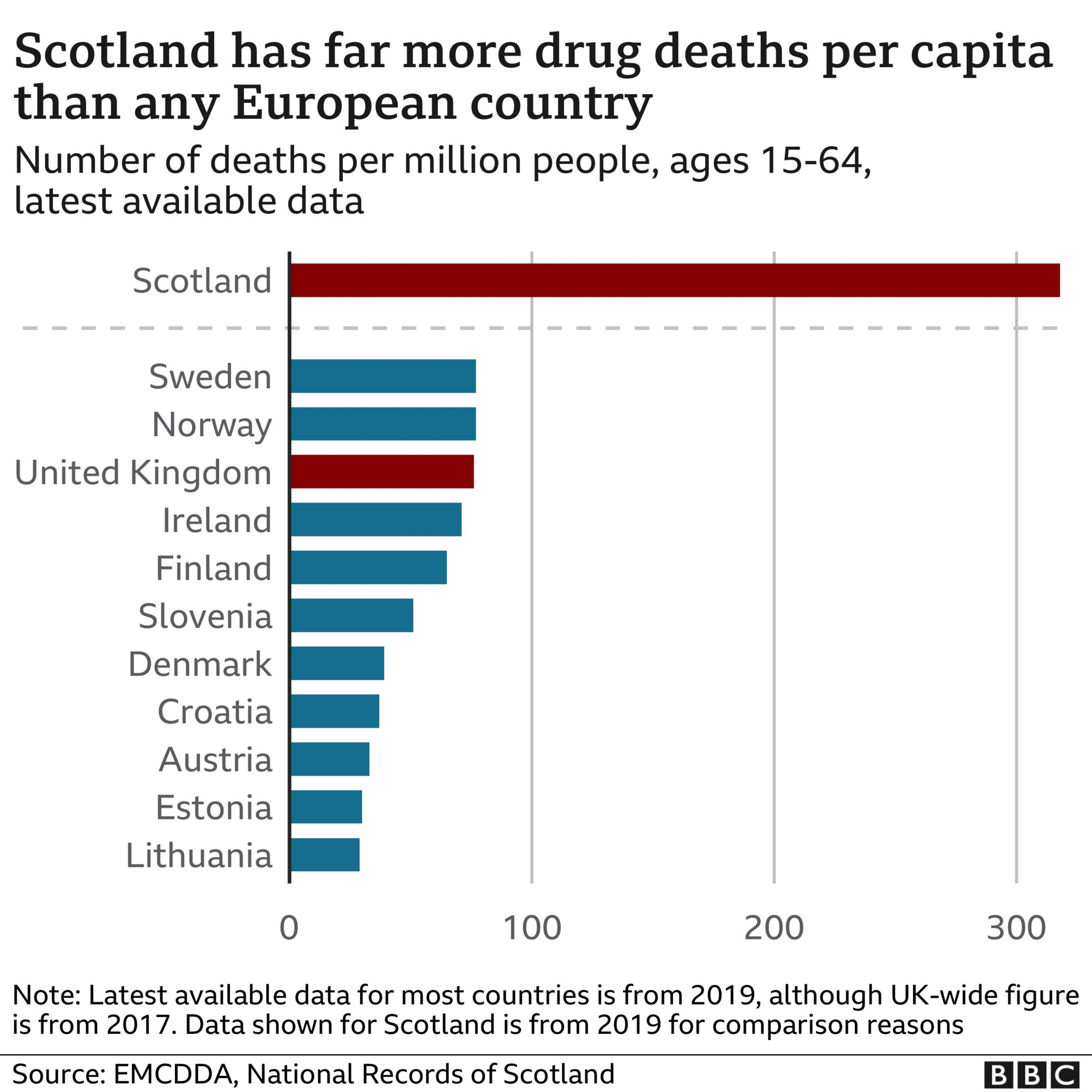 drug deaths rates for european countries