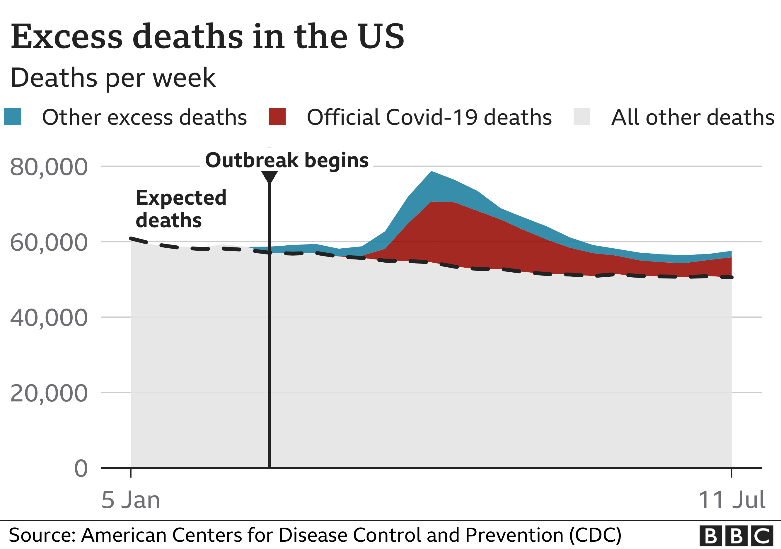 Chart showing excess deaths in the US