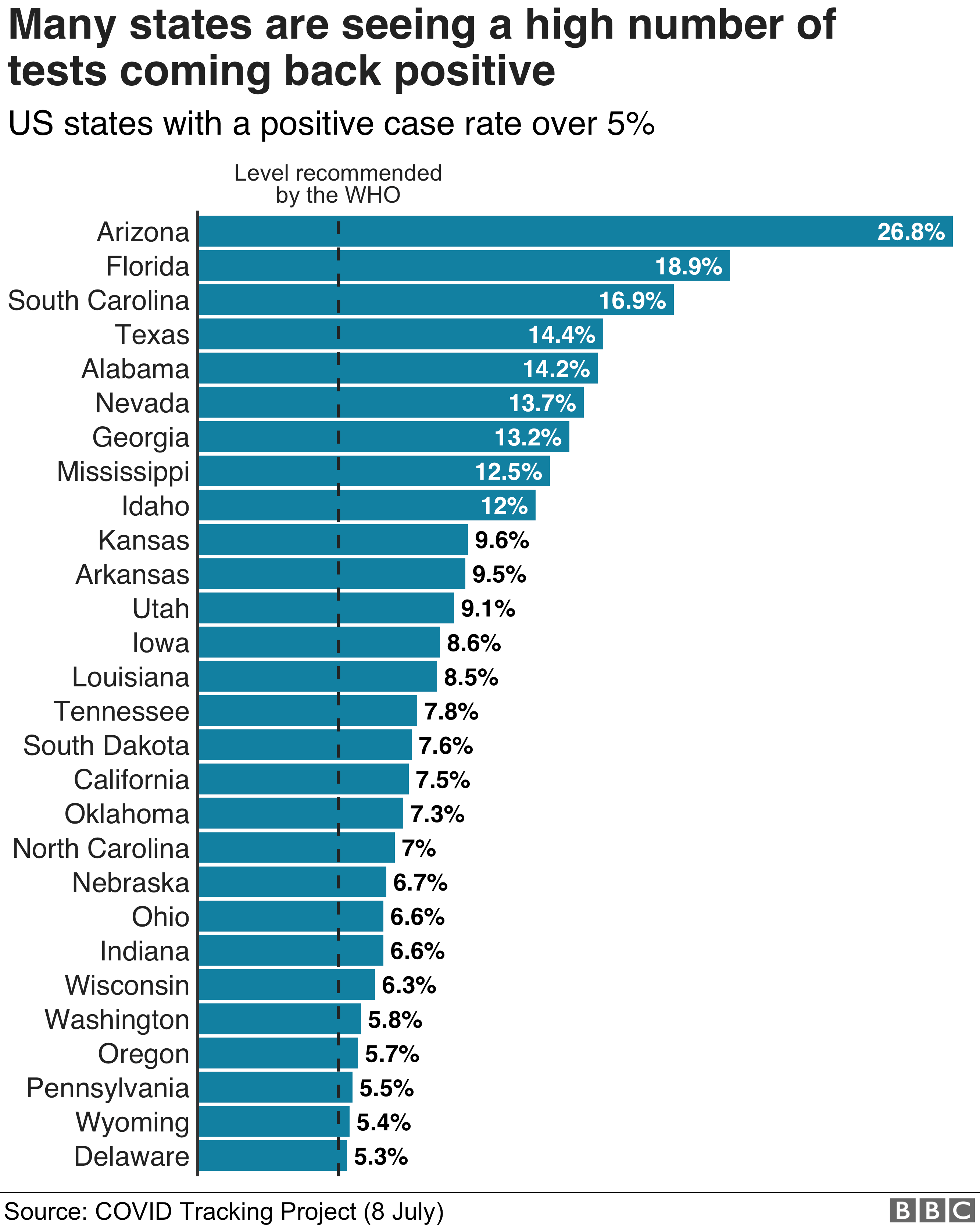 Chart showing the US states that have a positive case rate over 5%