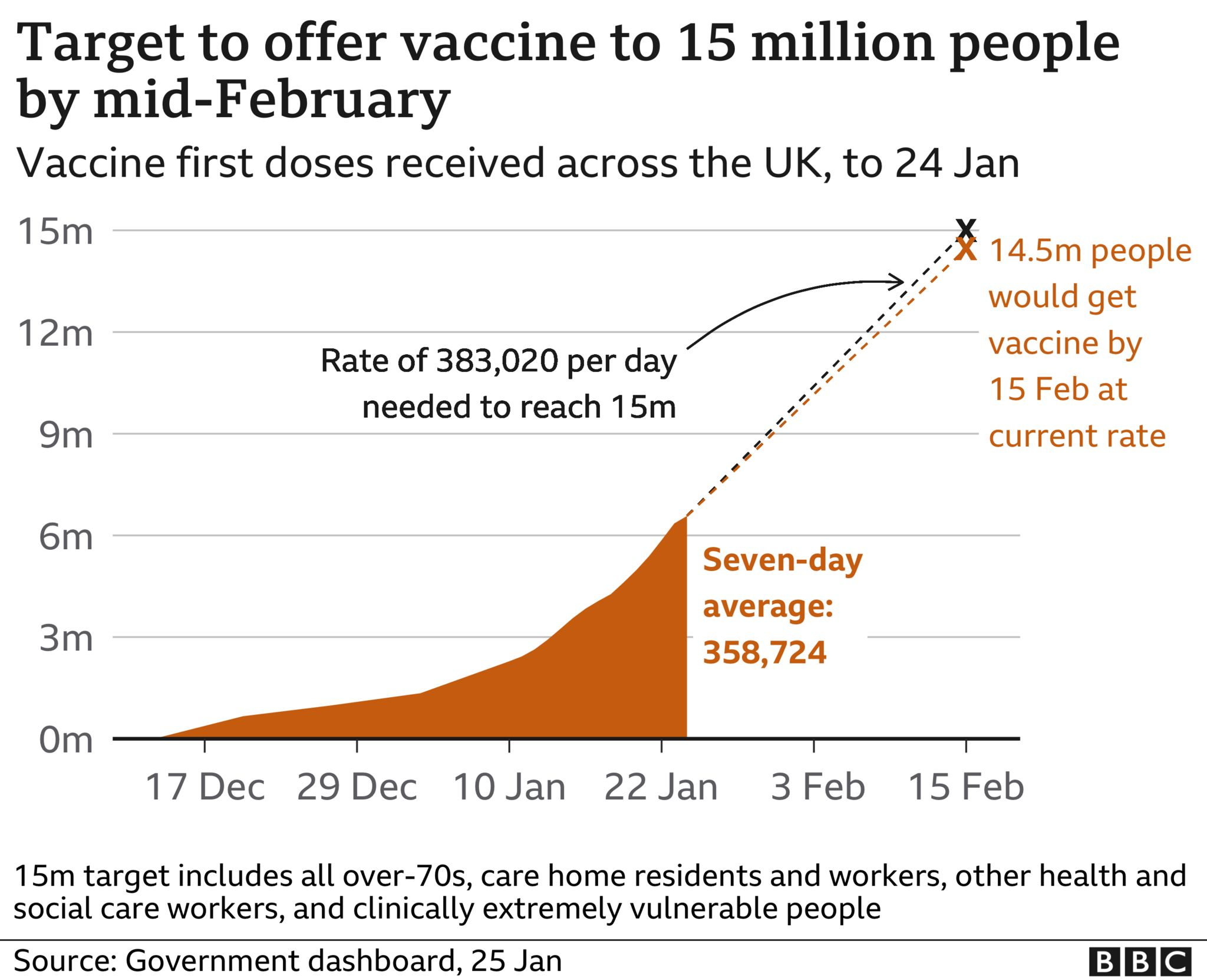 Graph showing vaccine doses against UK target