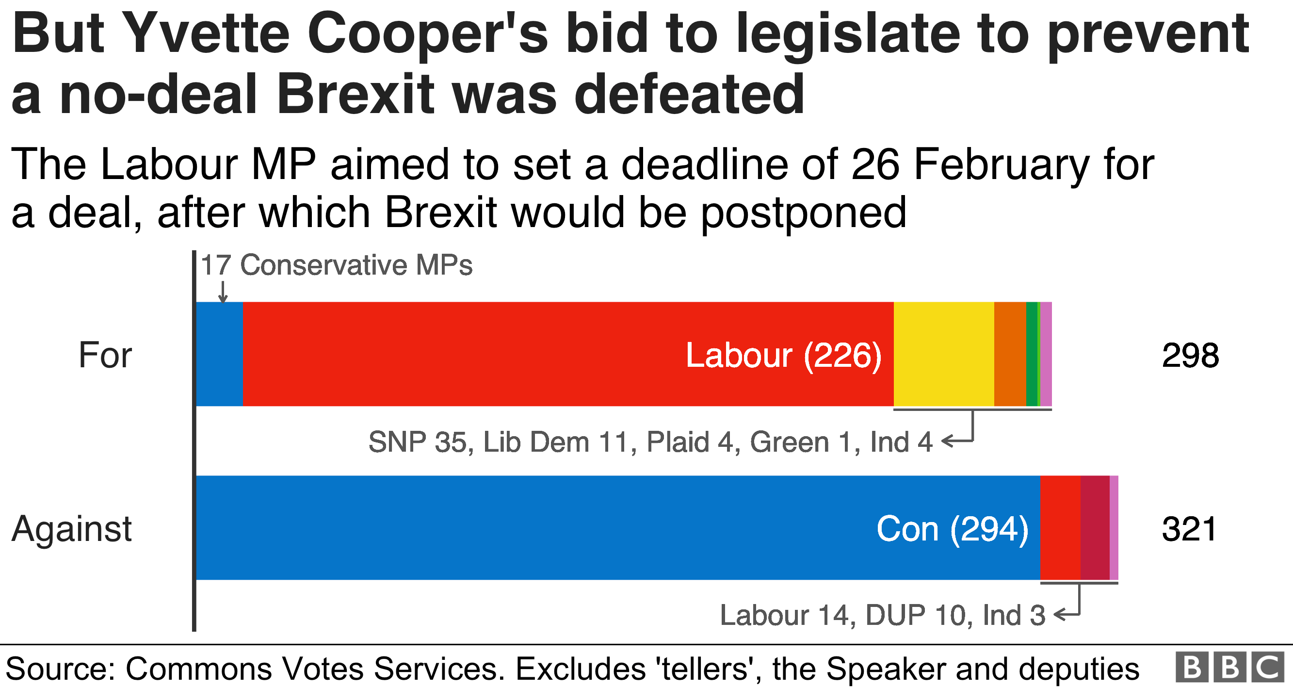 Chart showing how MPs voted against Yvette Cooper's amendment