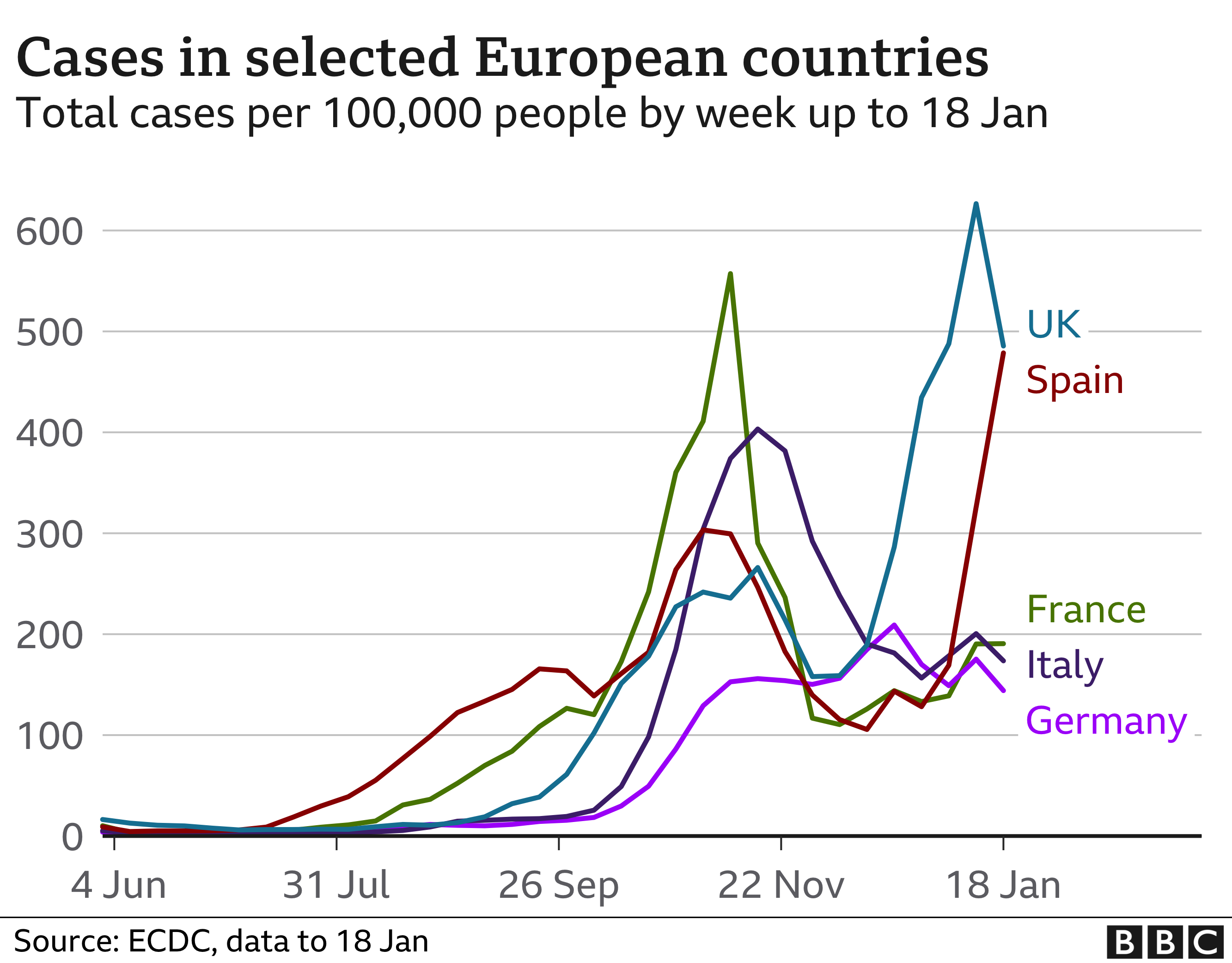 Chart showing cases in Europe. Updated 22 Jan
