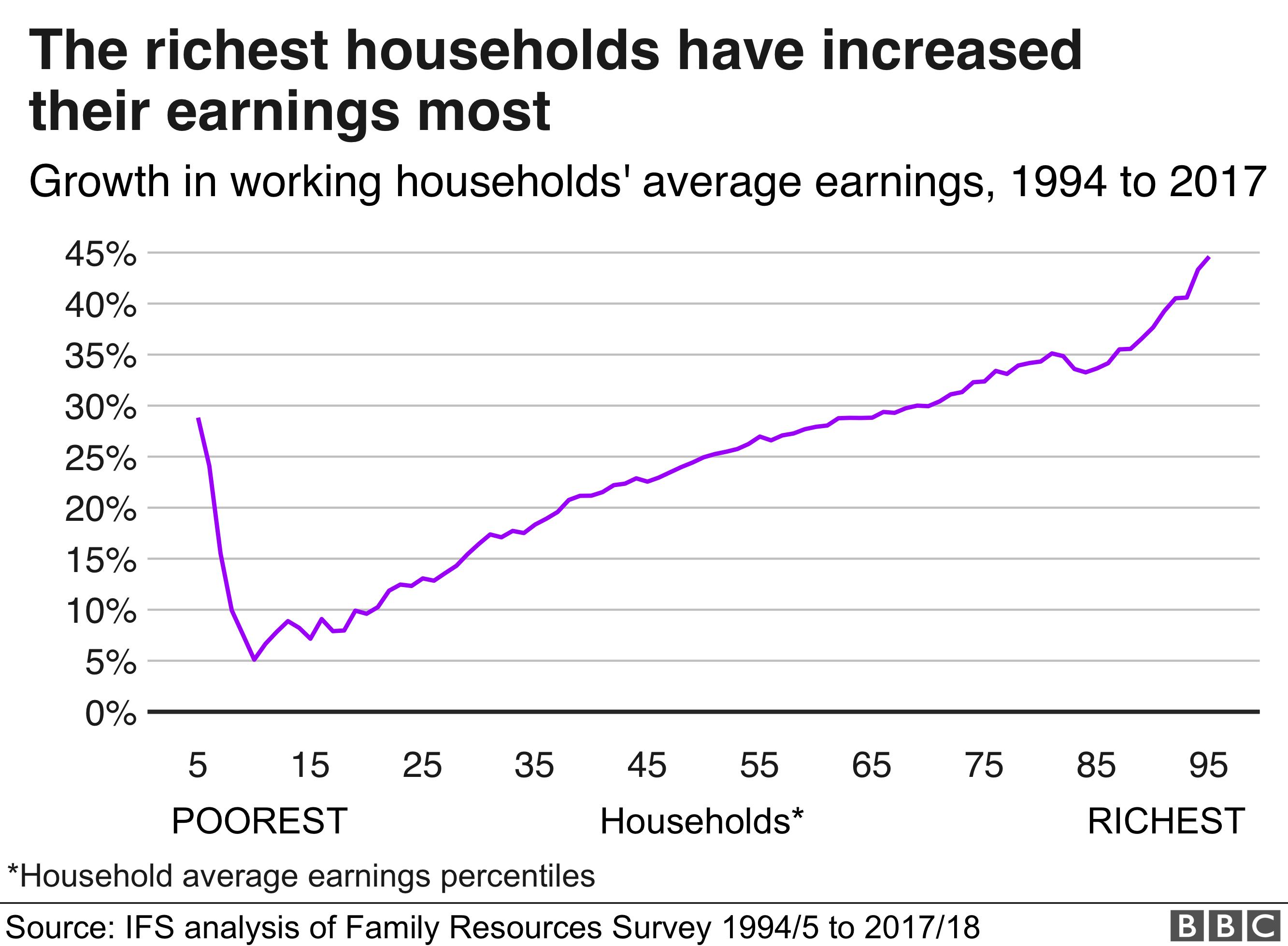 Richest increasing their earnings