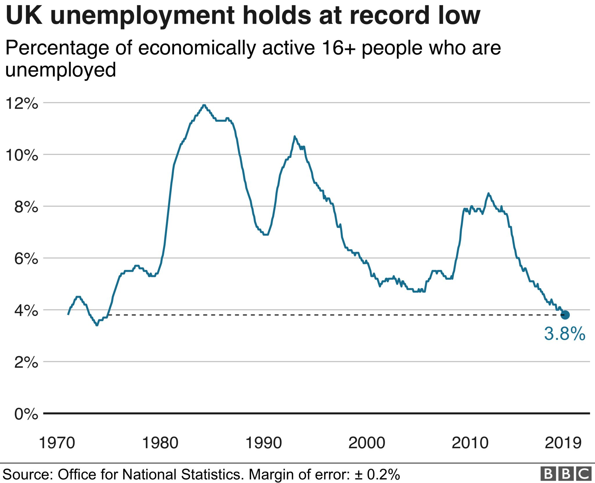 Uk unemployment holds at record low
