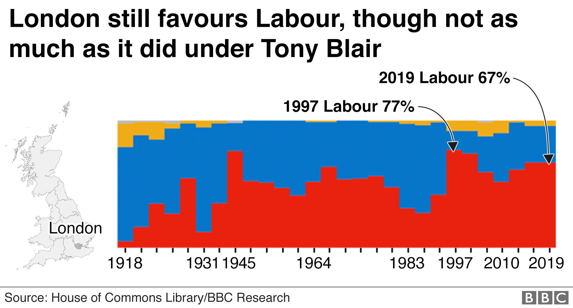 Chart showing general elections in London since 1918