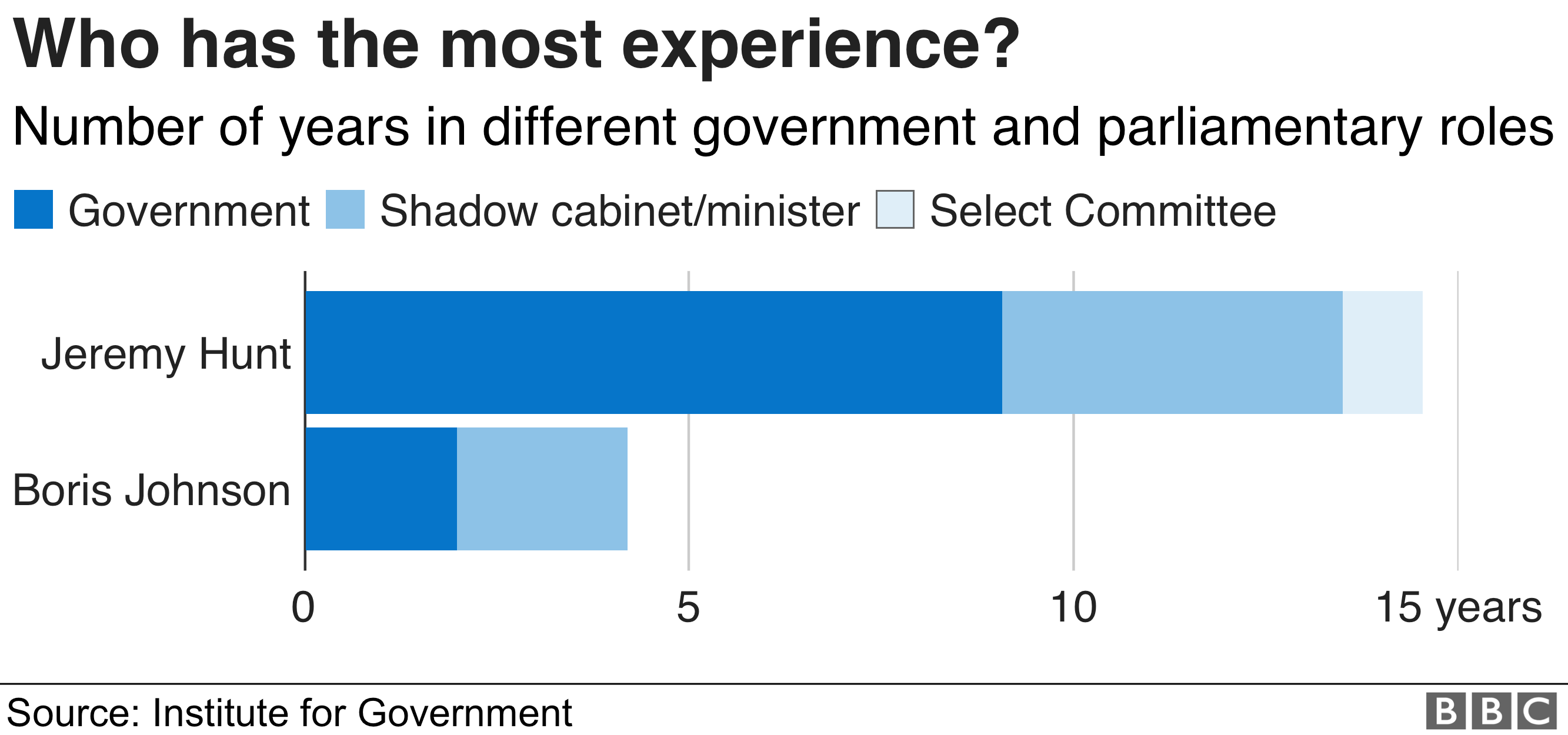 Chart showing experience of last two candidates